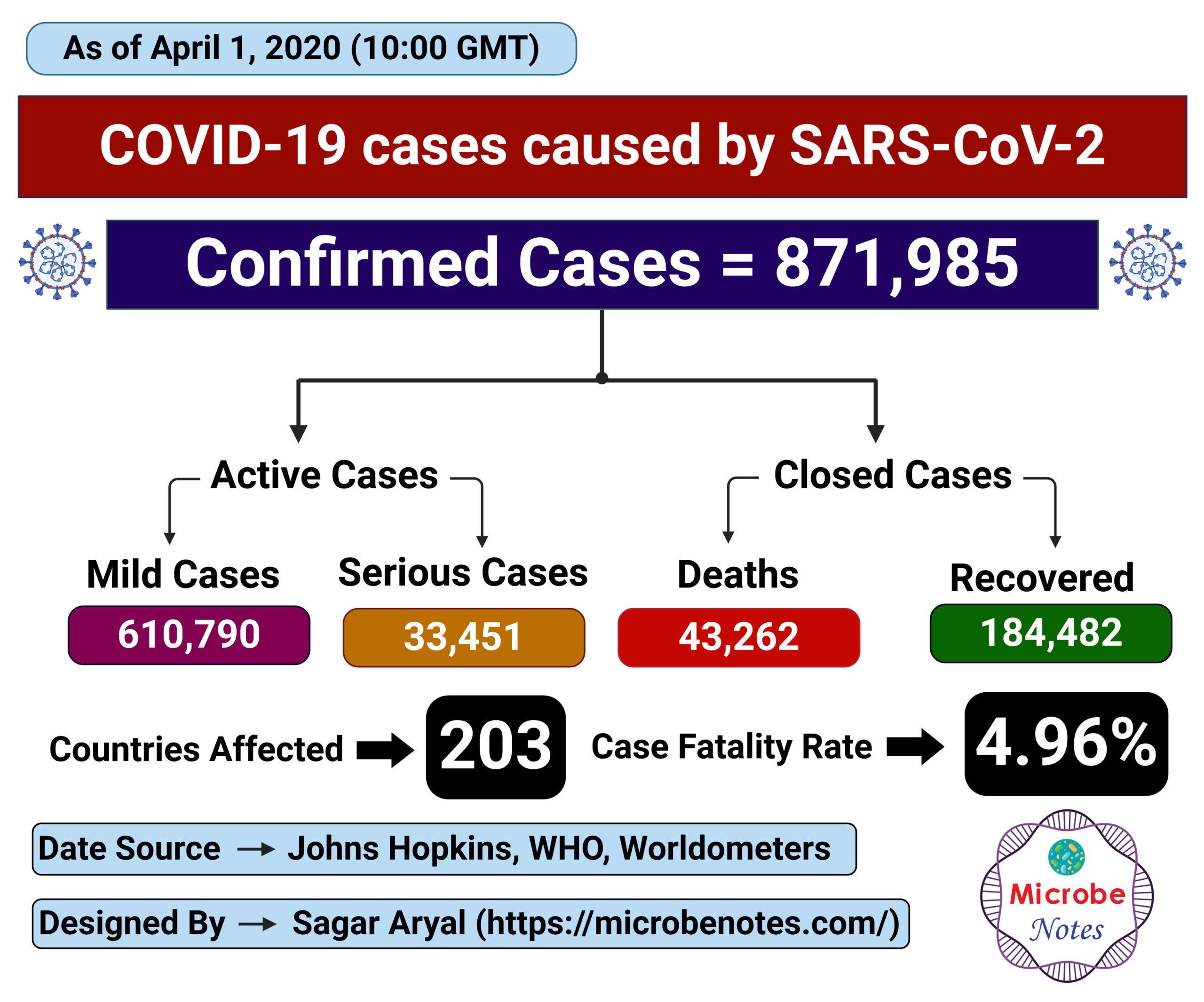 Epidemiology of COVID-19 caused by SARS-CoV-2 as of April 1, 2020