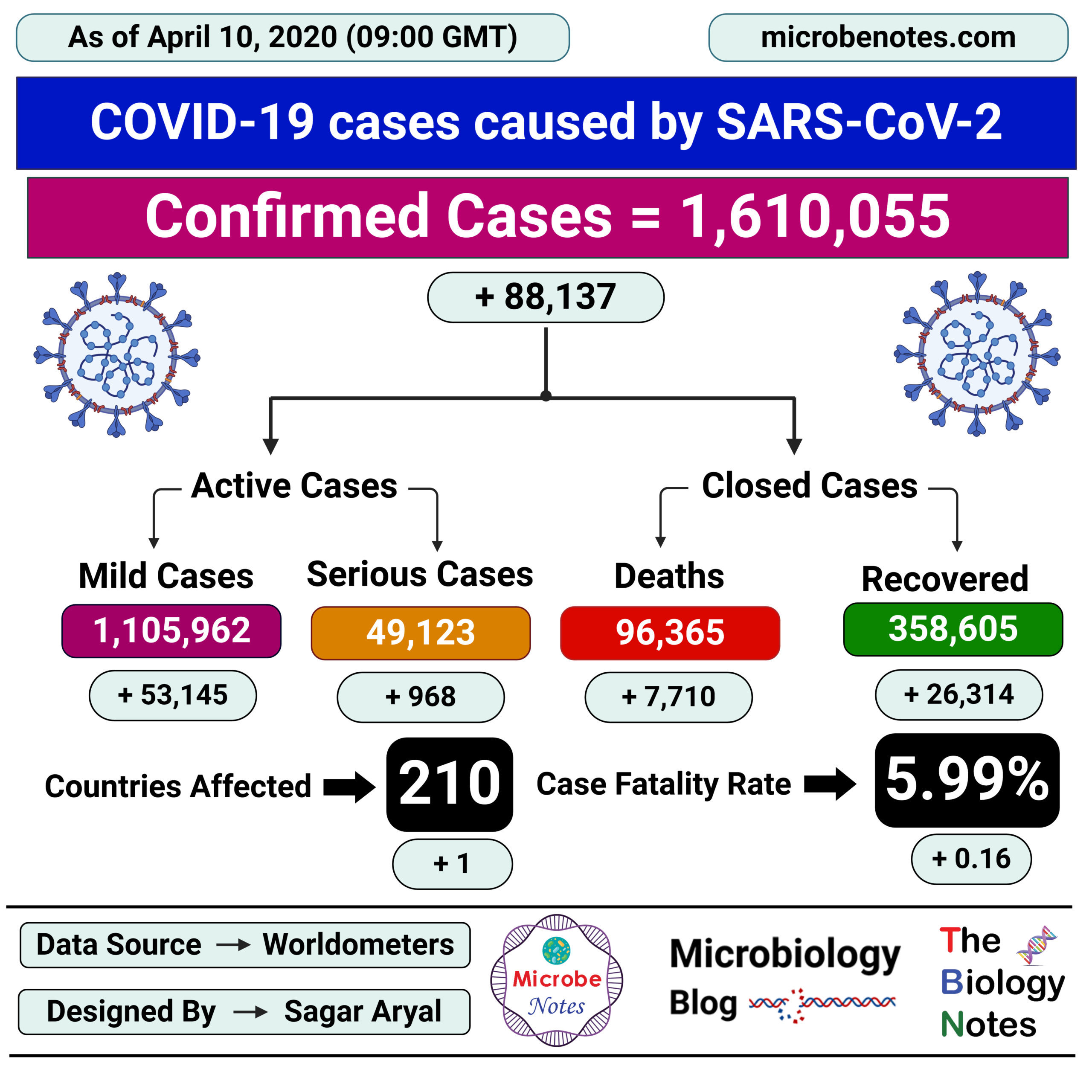 Epidemiology of COVID-19 caused by SARS-CoV-2 as of April 10, 2020