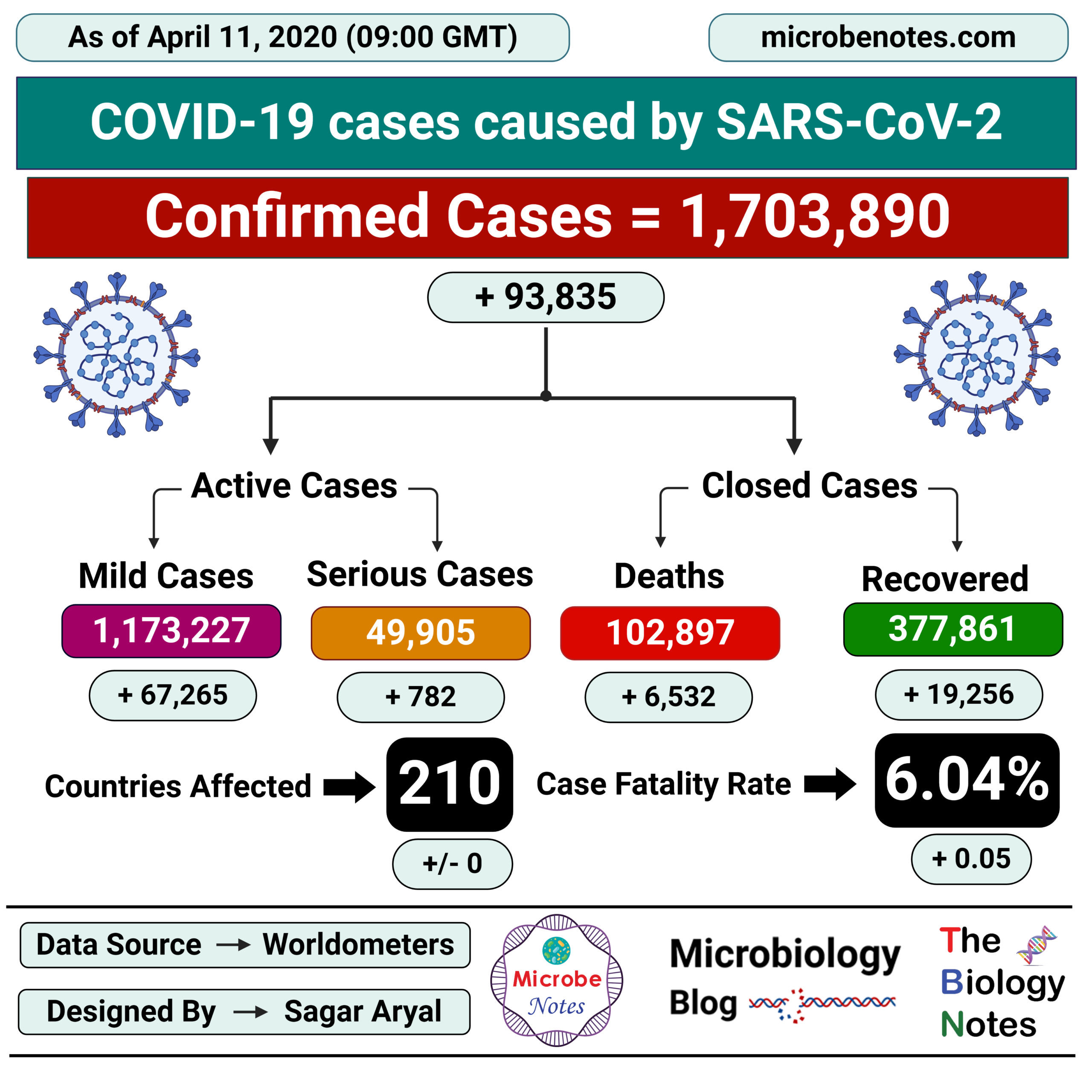 Epidemiology of COVID-19 caused by SARS-CoV-2 as of April 11, 2020
