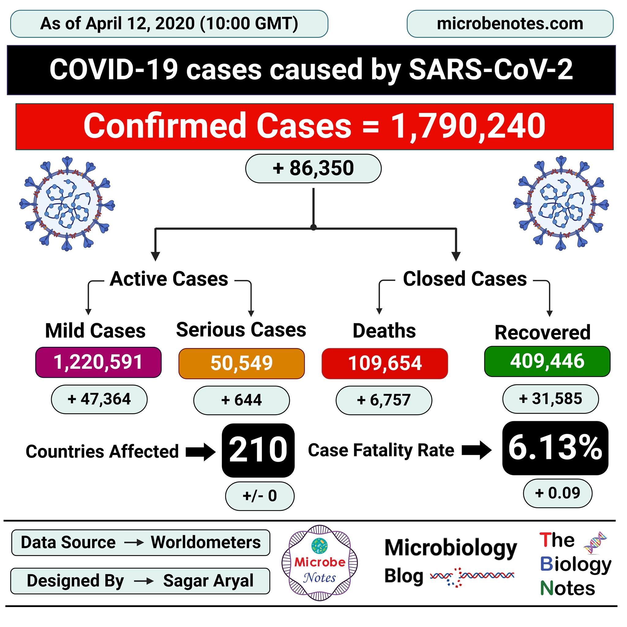 Epidemiology of COVID-19 caused by SARS-CoV-2 as of April 12, 2020