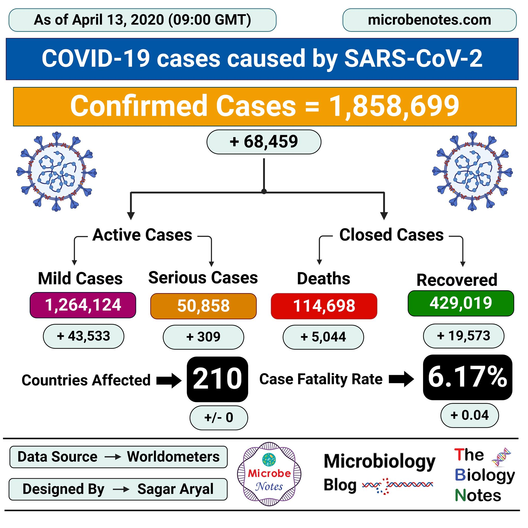 Epidemiology of COVID-19 caused by SARS-CoV-2 as of April 13, 2020