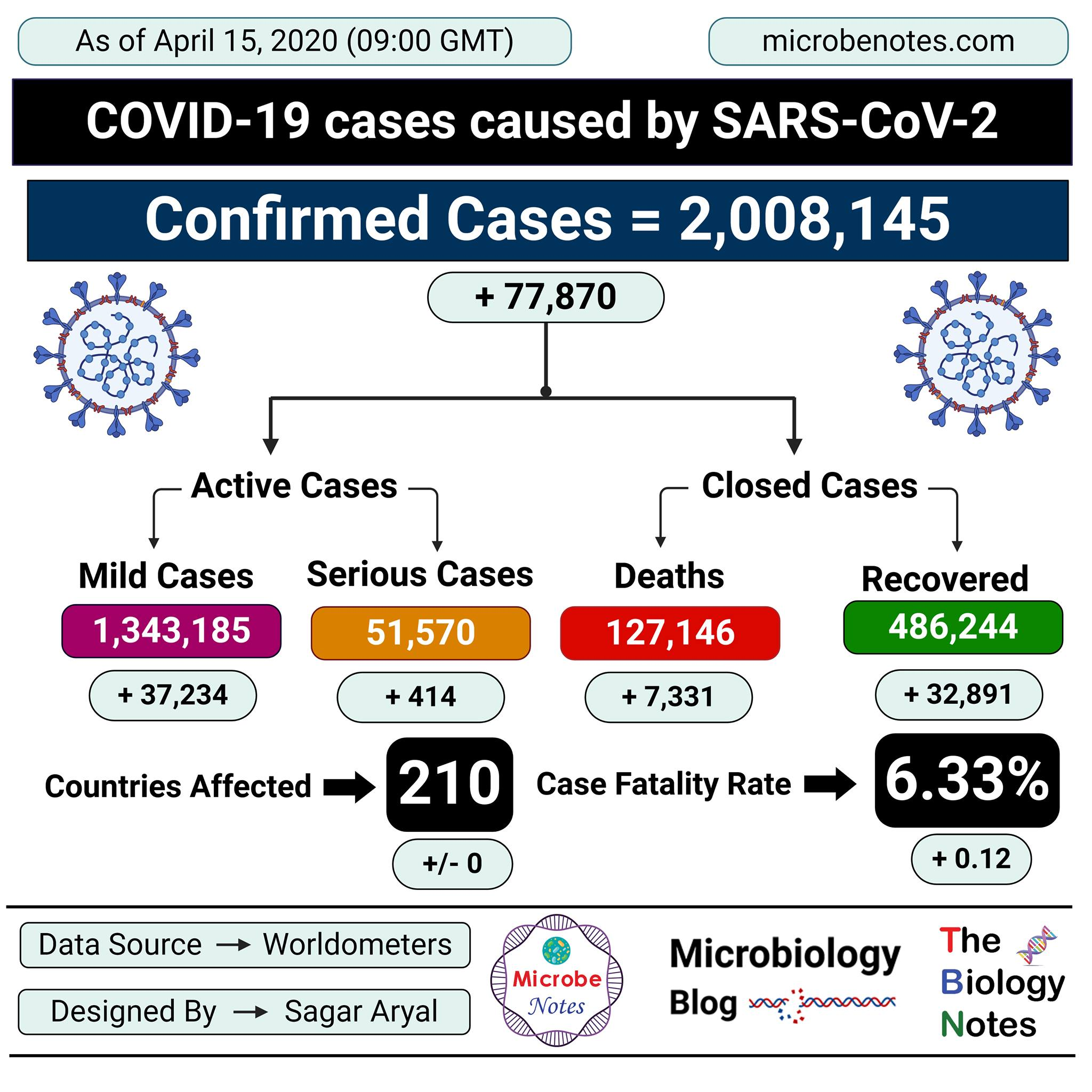 Epidemiology of COVID-19 caused by SARS-CoV-2 as of April 15, 2020