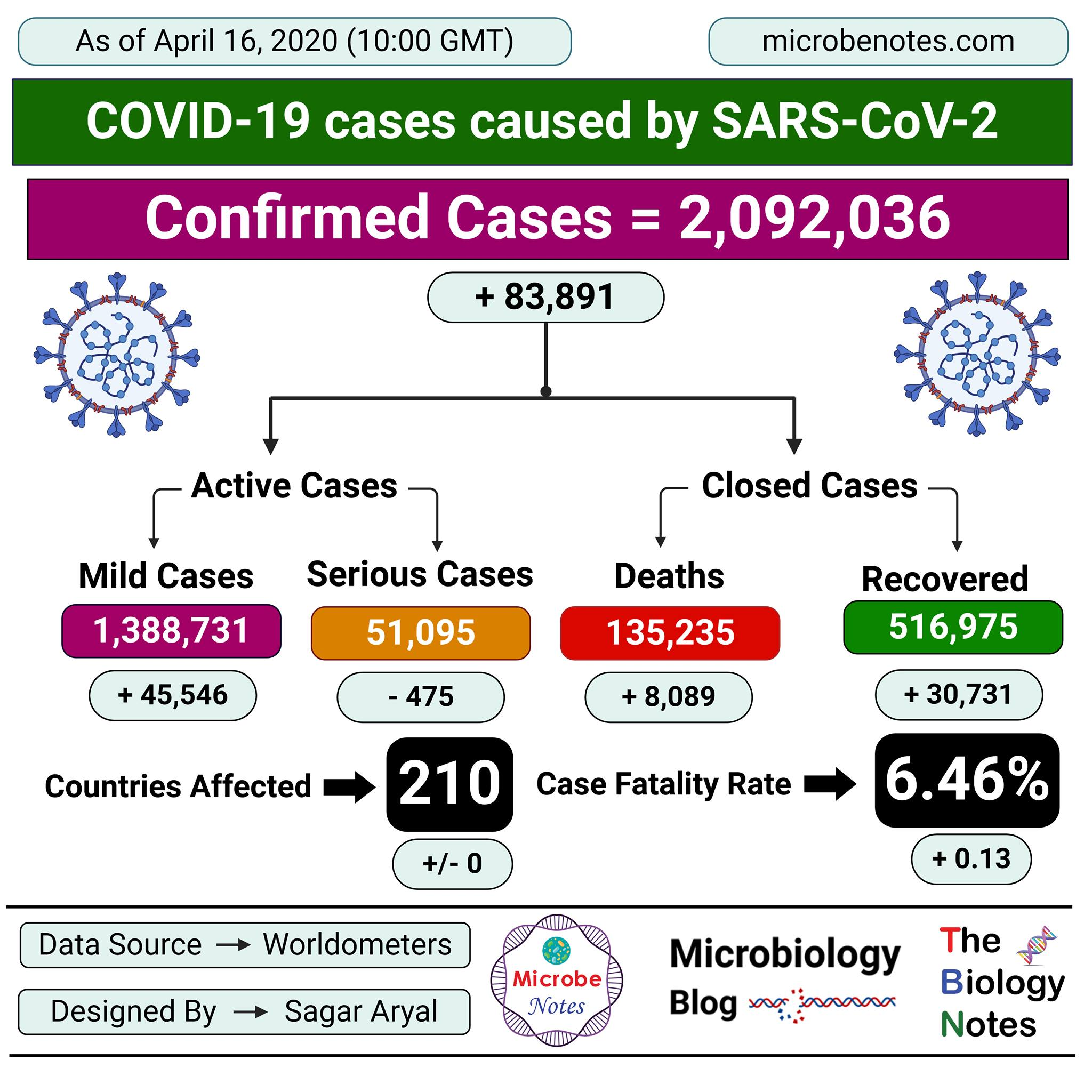 Epidemiology of COVID-19 caused by SARS-CoV-2 as of April 16, 2020