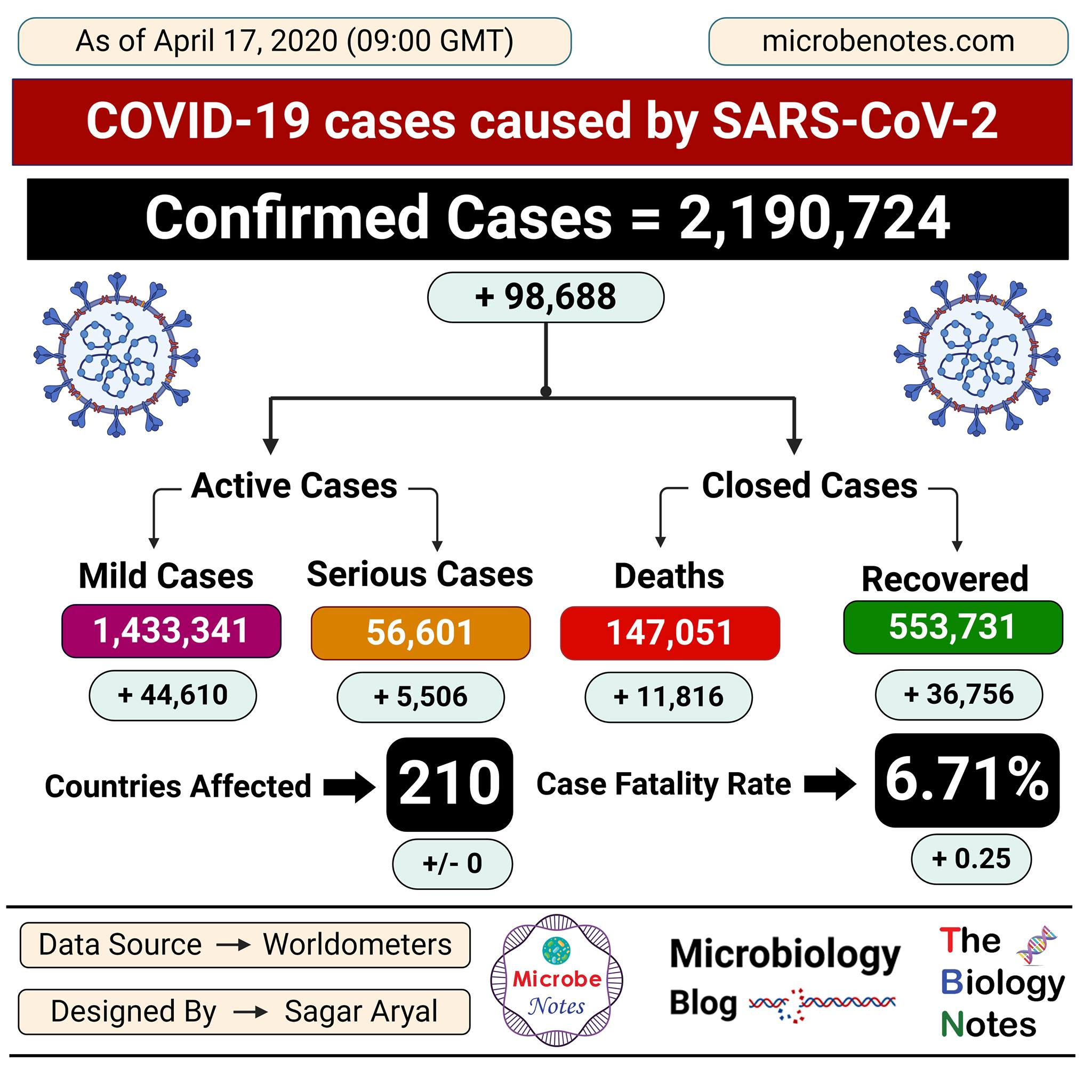 Epidemiology of COVID-19 caused by SARS-CoV-2 as of April 17, 2020