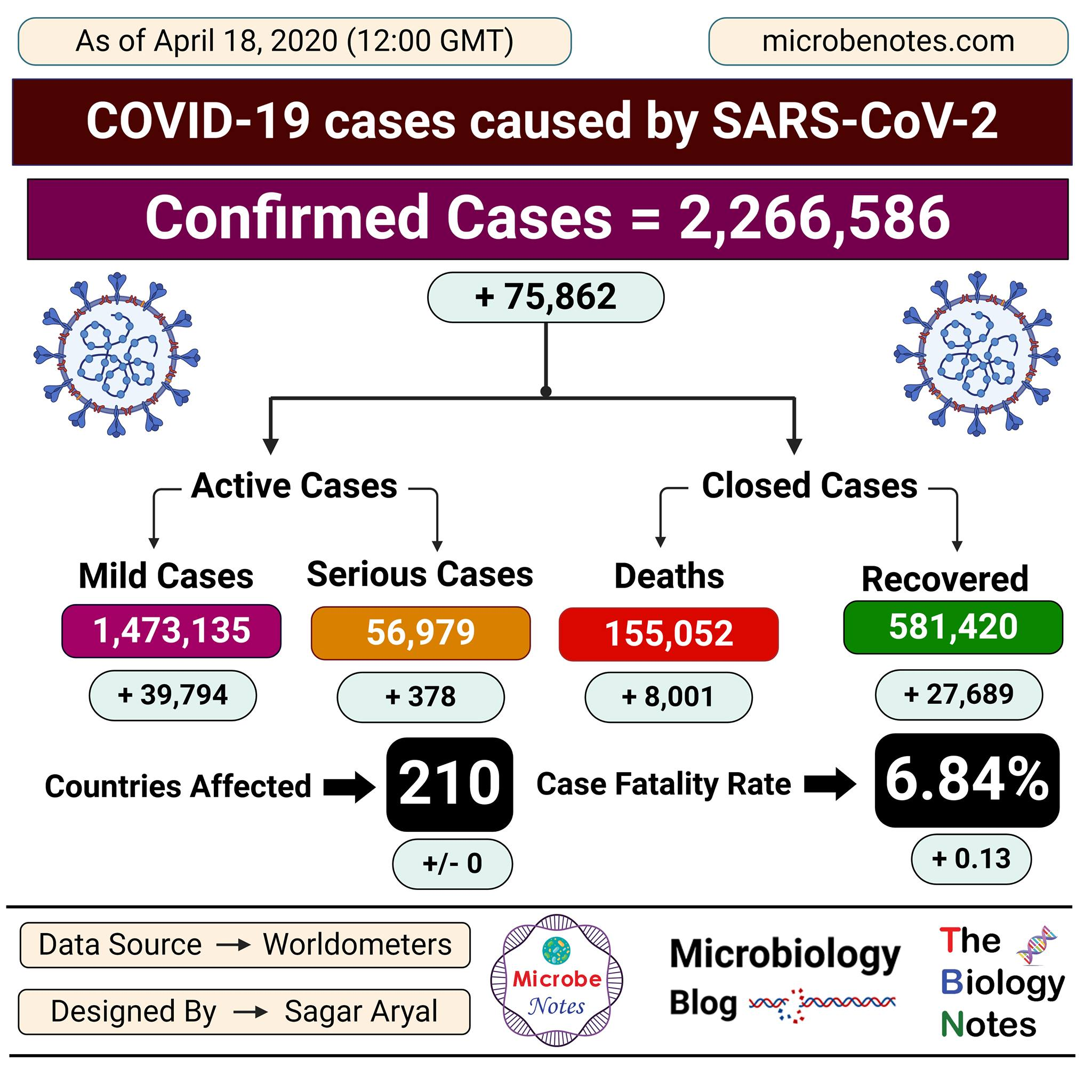 Epidemiology of COVID-19 caused by SARS-CoV-2 as of April 18, 2020