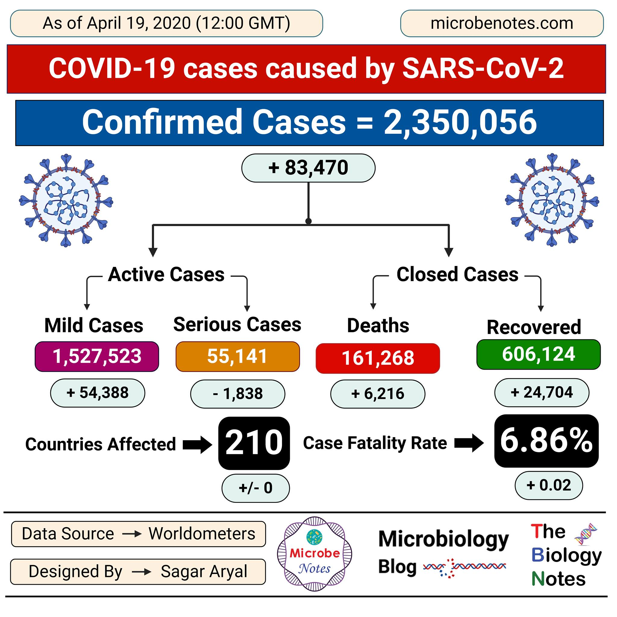Epidemiology of COVID-19 caused by SARS-CoV-2 as of April 19, 2020