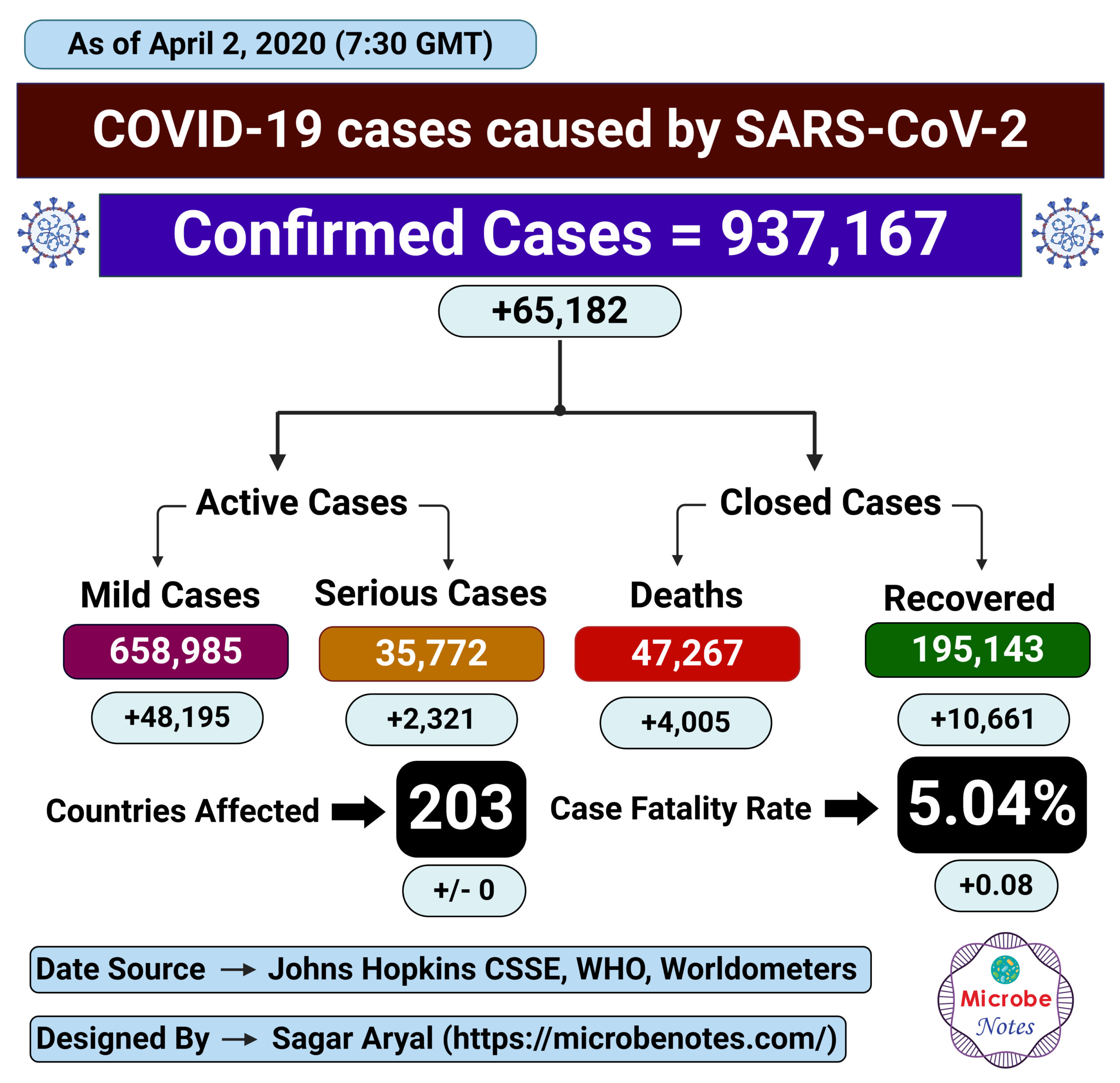 Epidemiology of COVID-19 caused by SARS-CoV-2 as of April 2, 2020