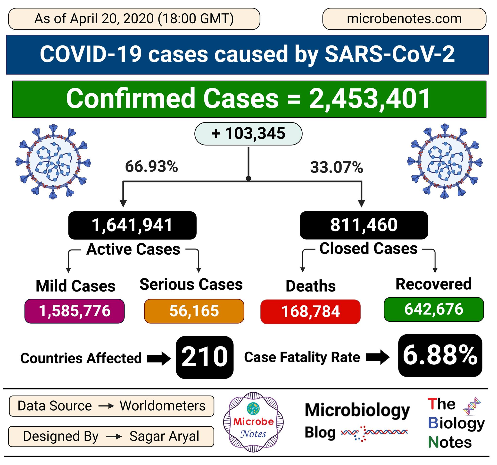 Epidemiology of COVID-19 caused by SARS-CoV-2 as of April 20, 2020