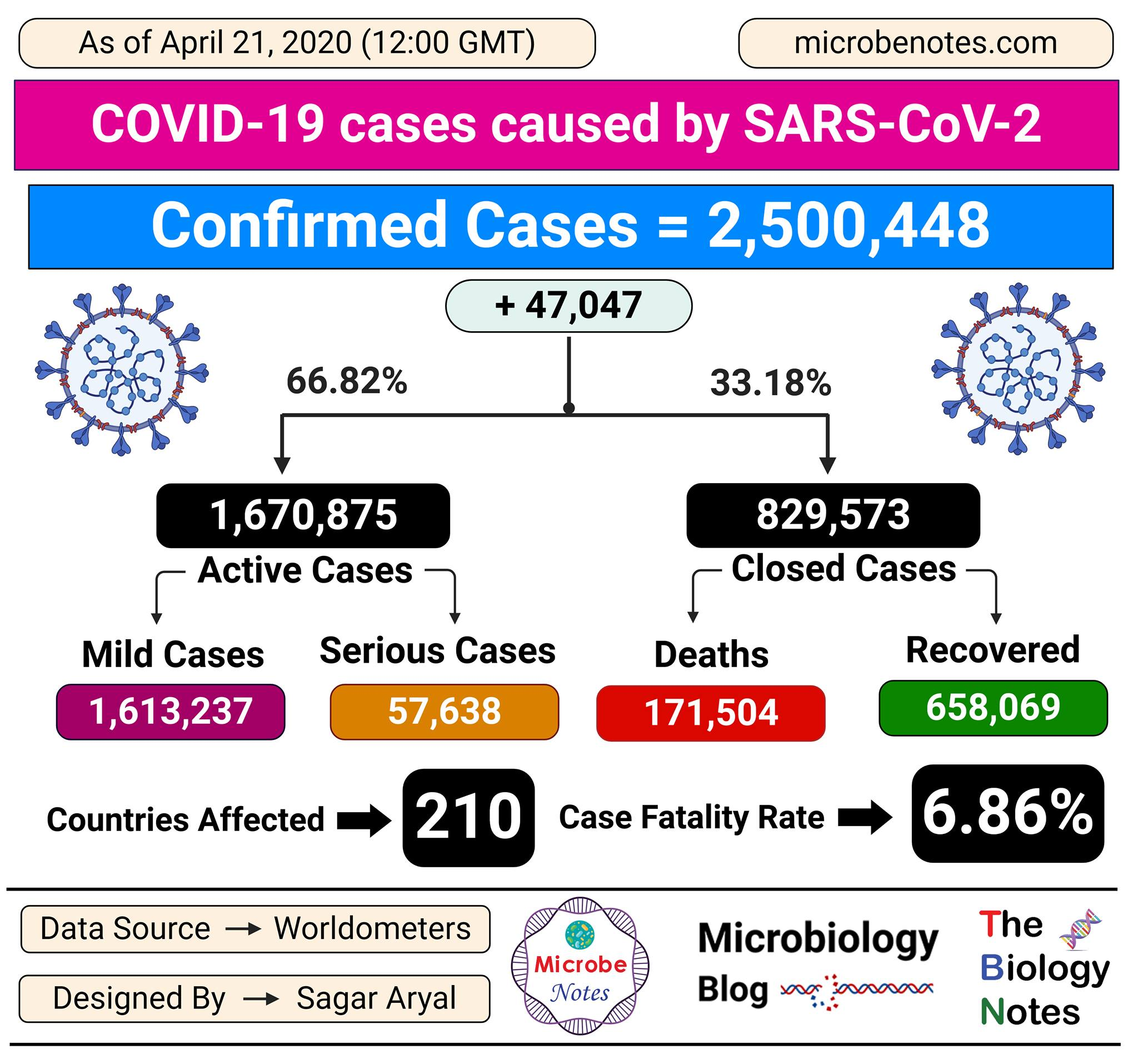 Epidemiology of COVID-19 caused by SARS-CoV-2 as of April 21, 2020
