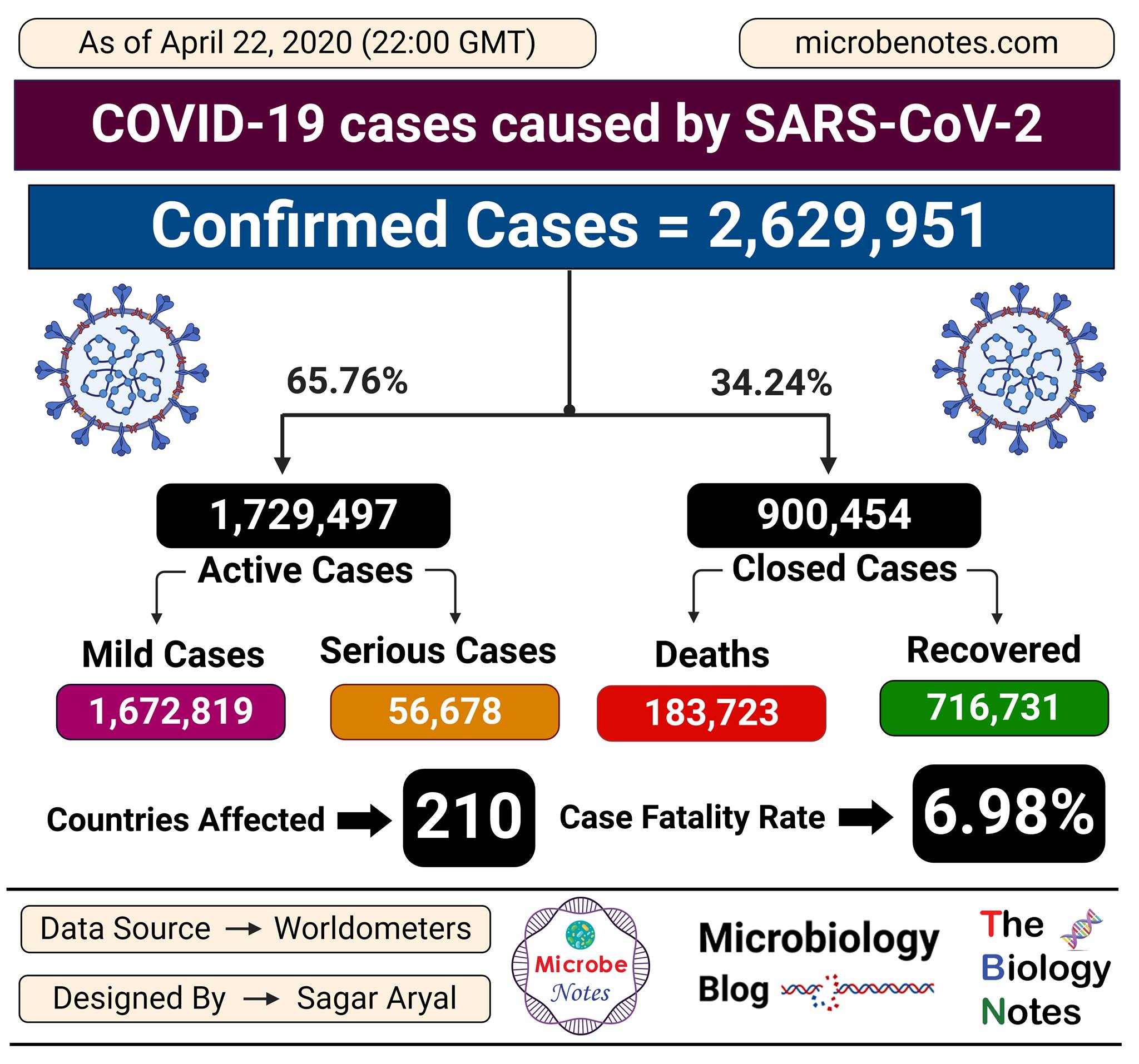 Epidemiology of COVID-19 caused by SARS-CoV-2 as of April 22, 2020
