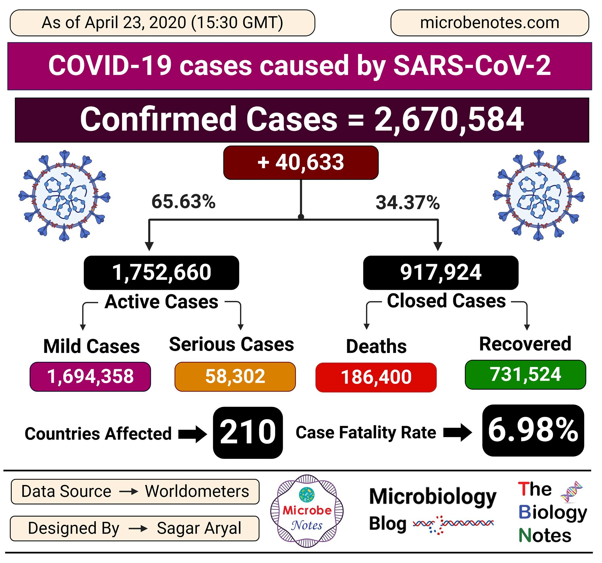 Epidemiology of COVID-19 caused by SARS-CoV-2 as of April 23, 2020