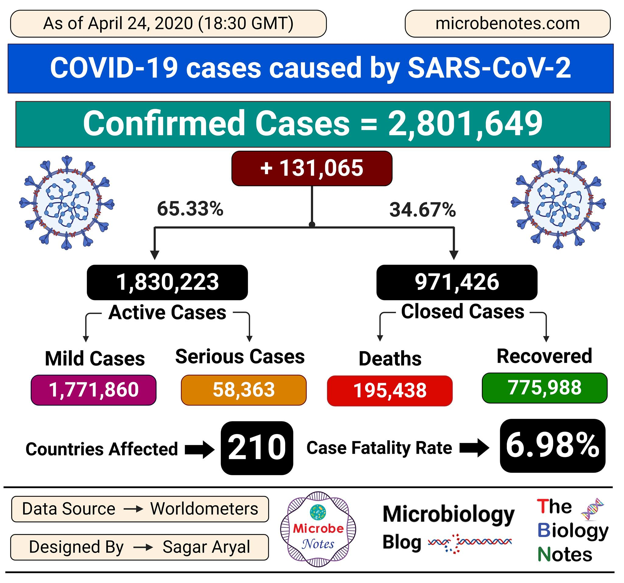 Epidemiology of COVID-19 caused by SARS-CoV-2 as of April 24, 2020