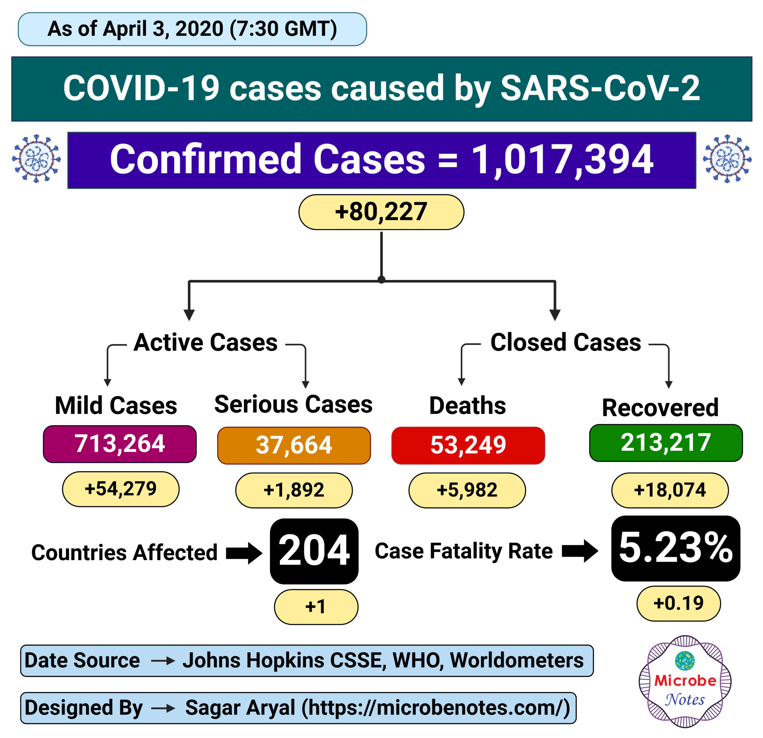 Epidemiology of COVID-19 caused by SARS-CoV-2 as of April 3, 2020