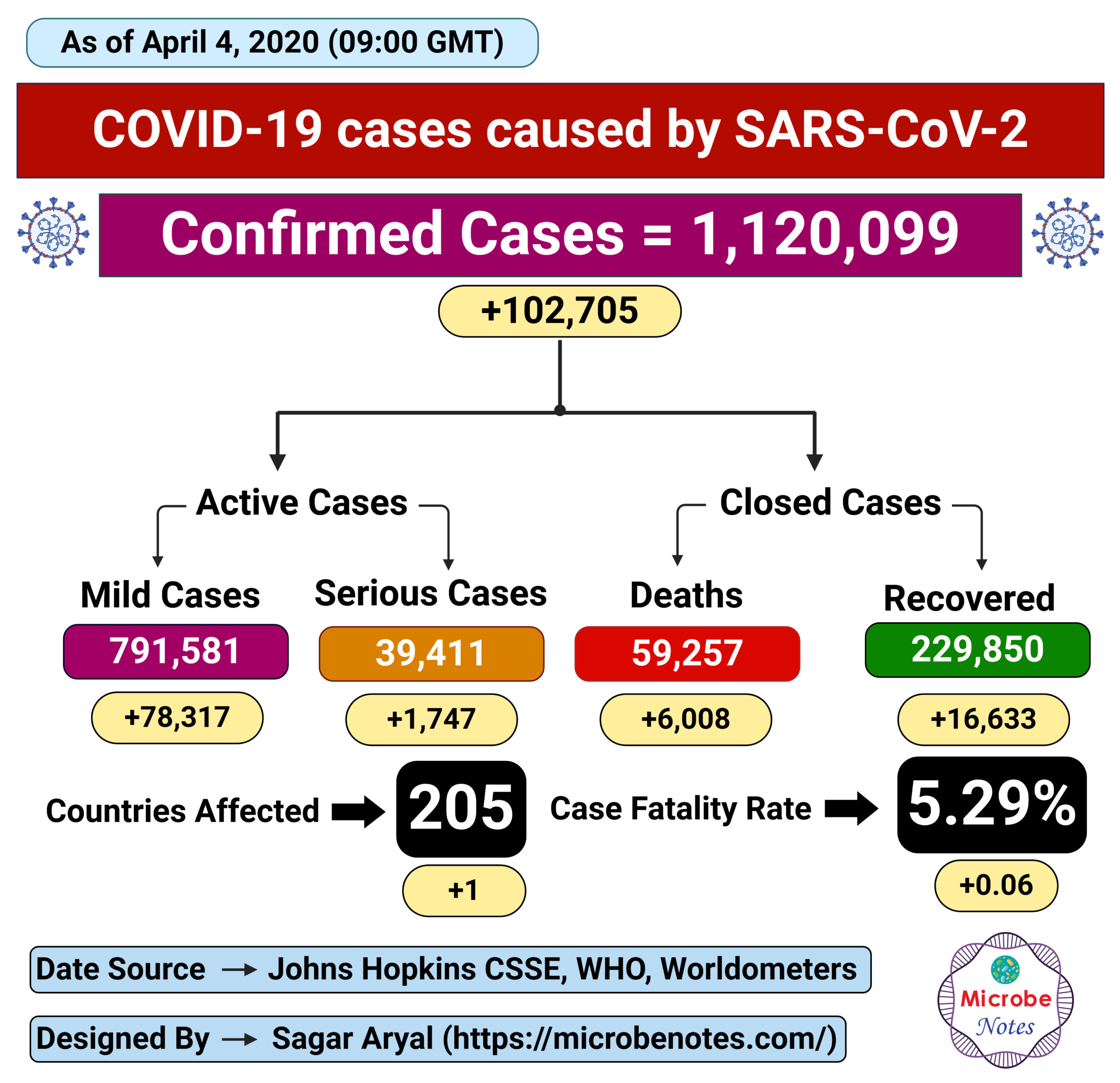Epidemiology of COVID-19 caused by SARS-CoV-2 as of April 4, 2020