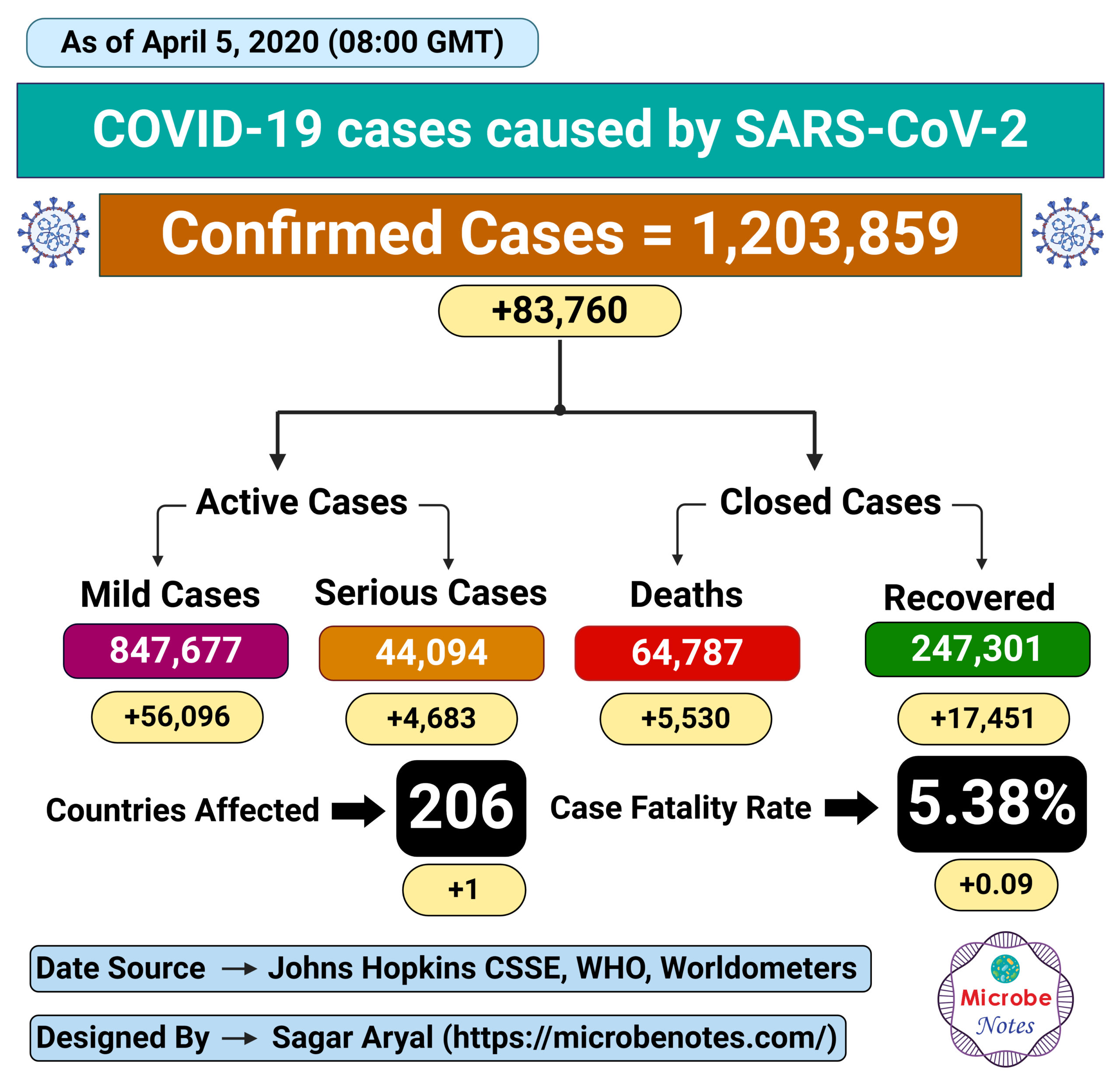 Epidemiology of COVID-19 caused by SARS-CoV-2 as of April 5, 2020