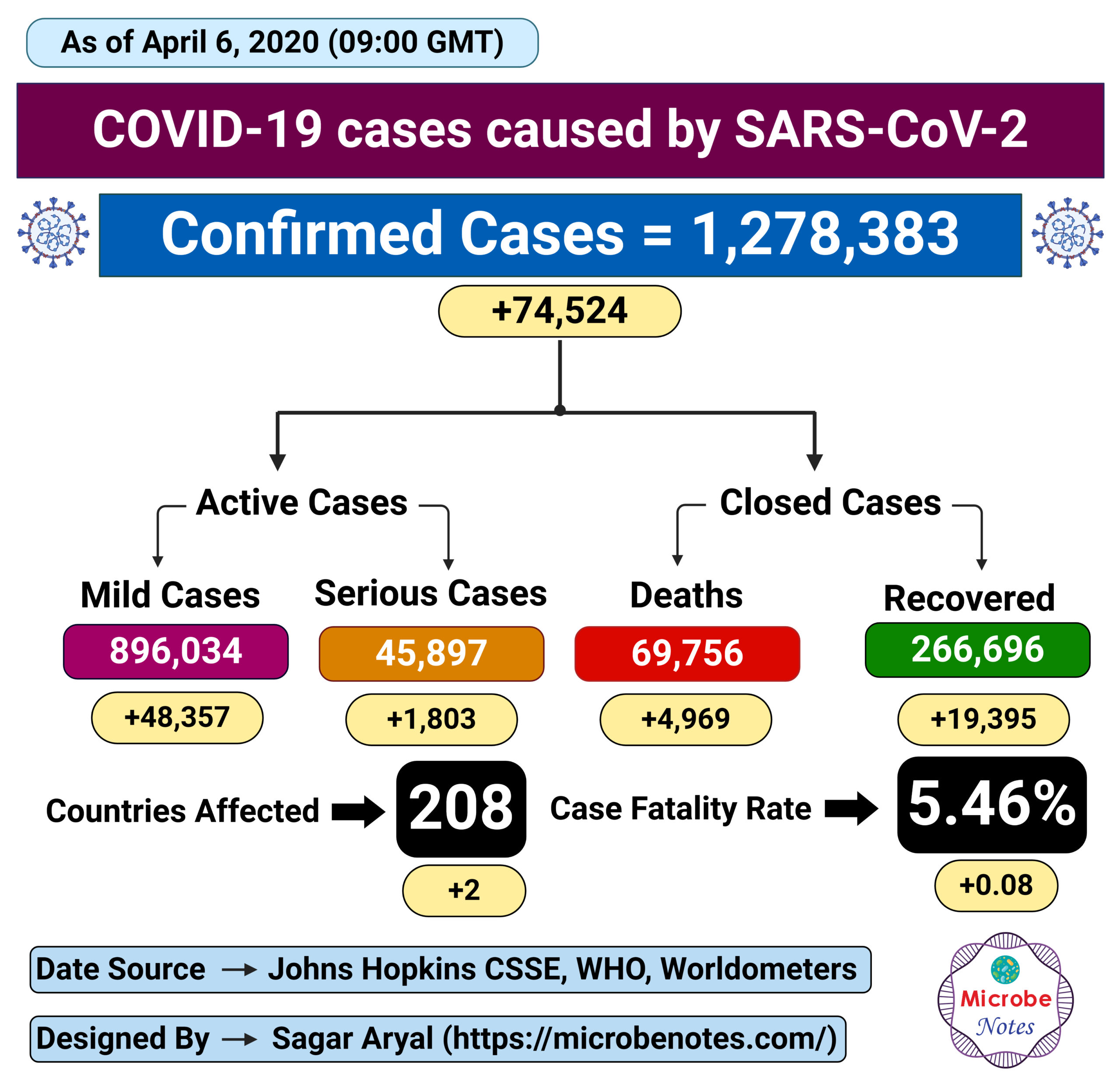 Epidemiology of COVID-19 caused by SARS-CoV-2 as of April 6, 2020