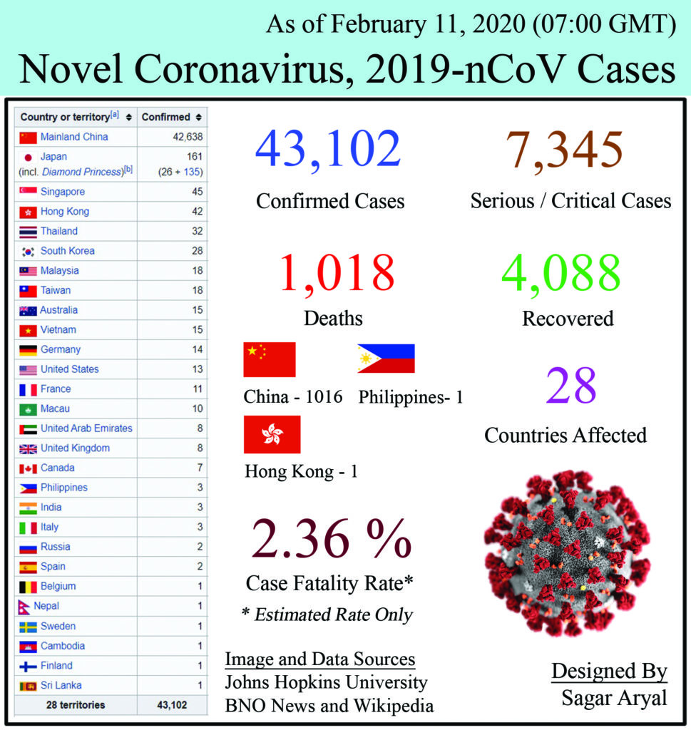 Epidemiology of COVID-19 caused by SARS-CoV-2 as of February 11, 2020