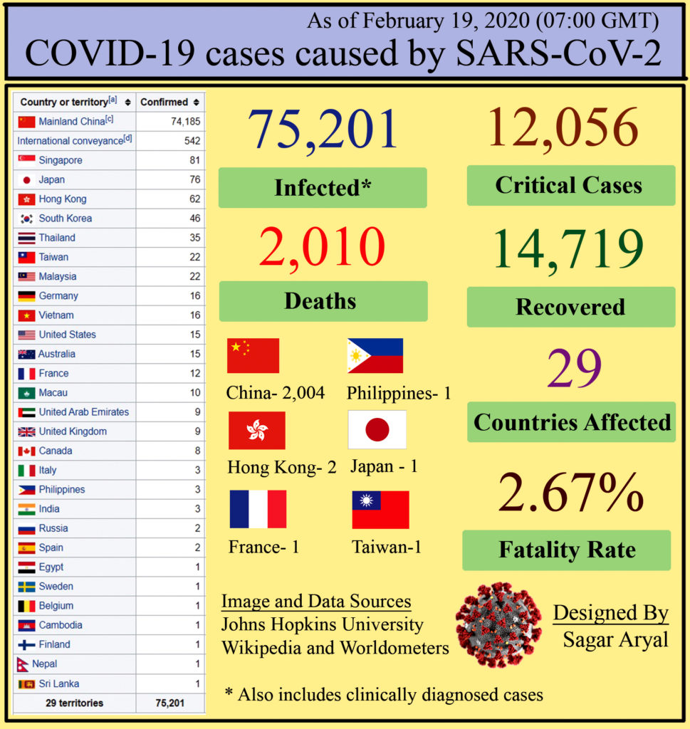 Epidemiology of COVID-19 caused by SARS-CoV-2 as of February 19, 2020
