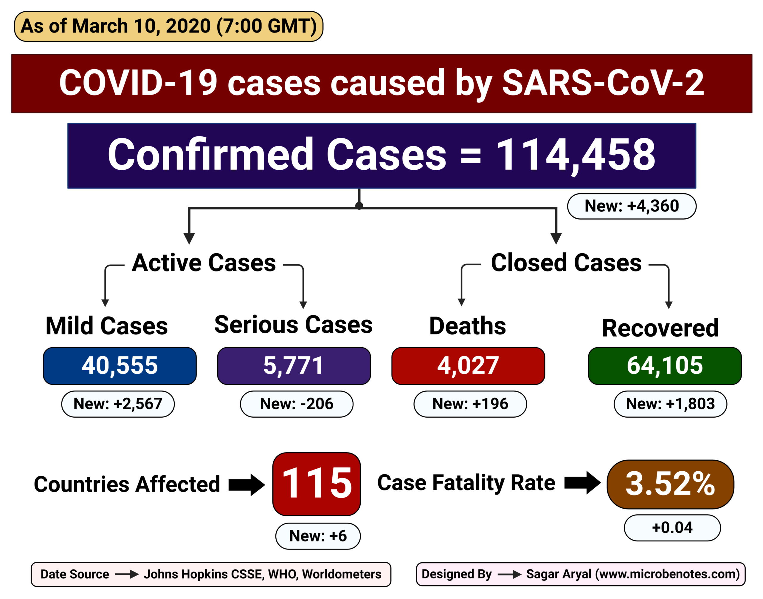 Epidemiology of COVID-19 caused by SARS-CoV-2 as of March 10, 2020