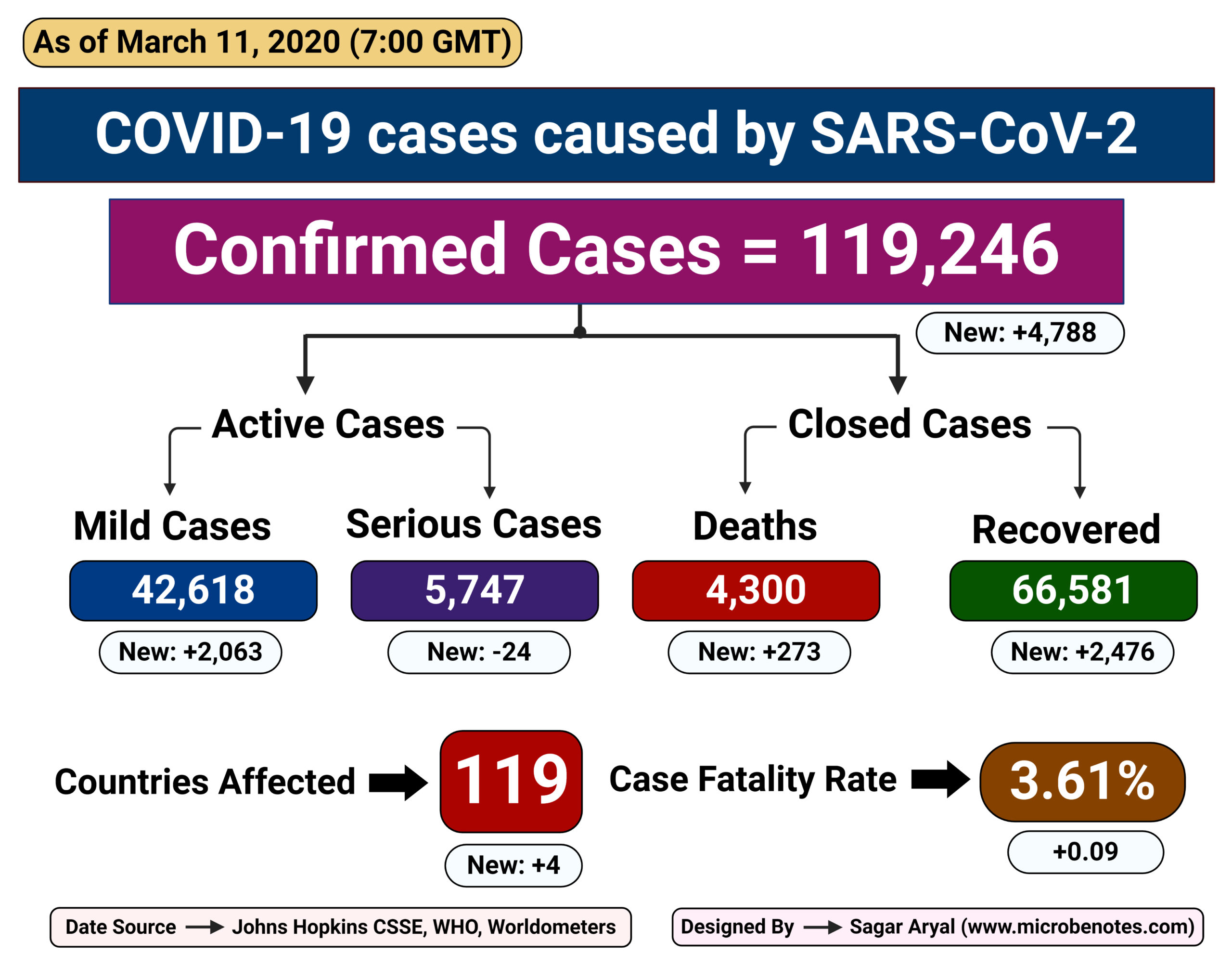 Epidemiology of COVID-19 caused by SARS-CoV-2 as of March 11, 2020