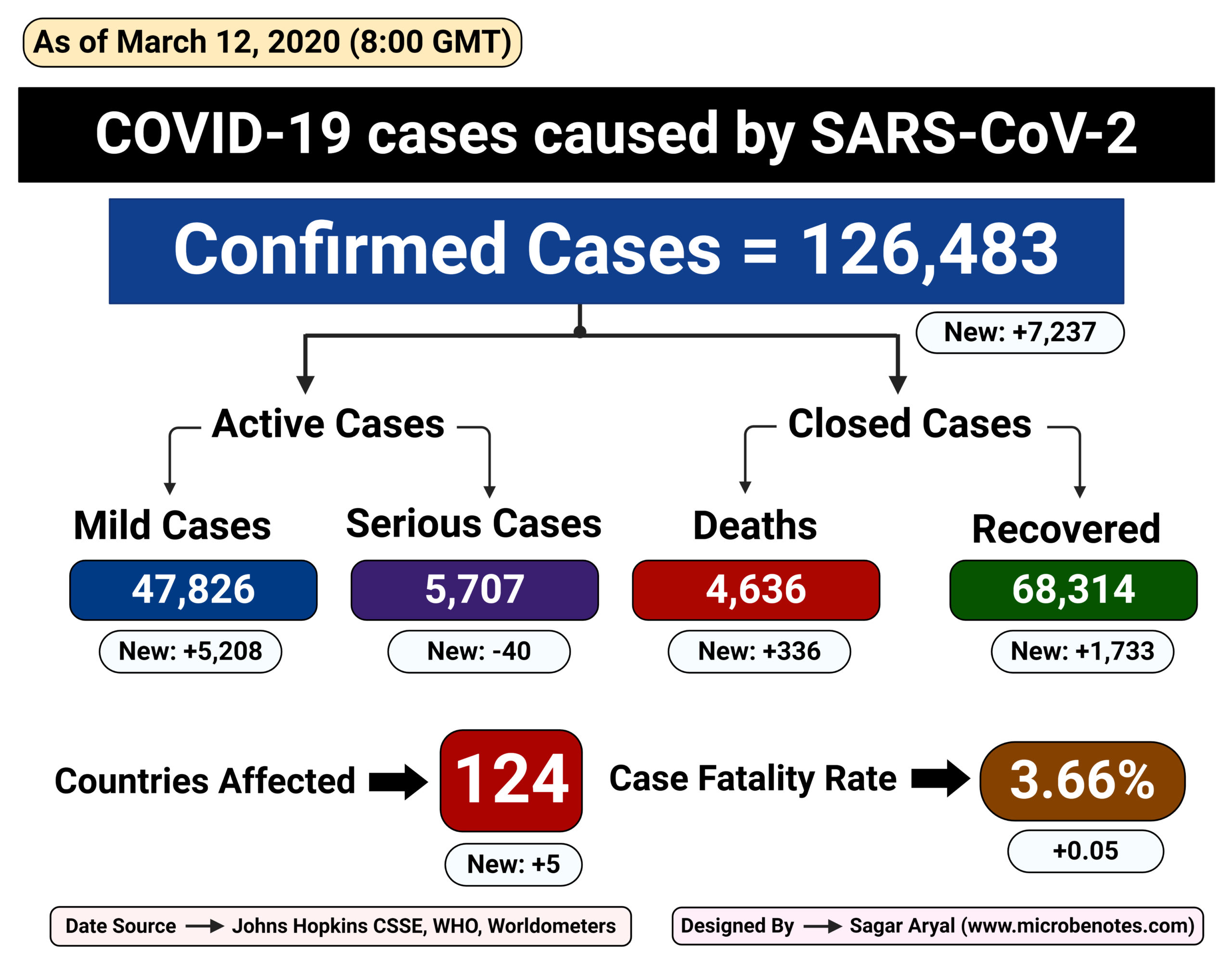 Epidemiology of COVID-19 caused by SARS-CoV-2 as of March 12, 2020