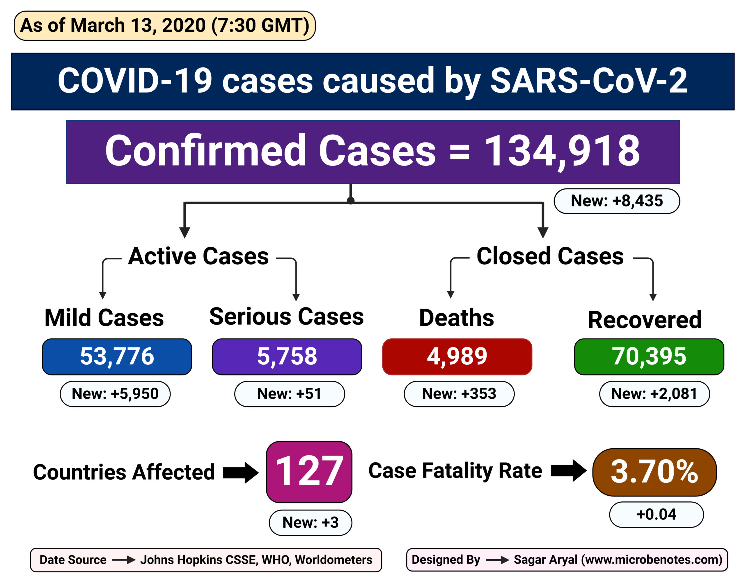 Epidemiology of COVID-19 caused by SARS-CoV-2 as of March 13, 2020