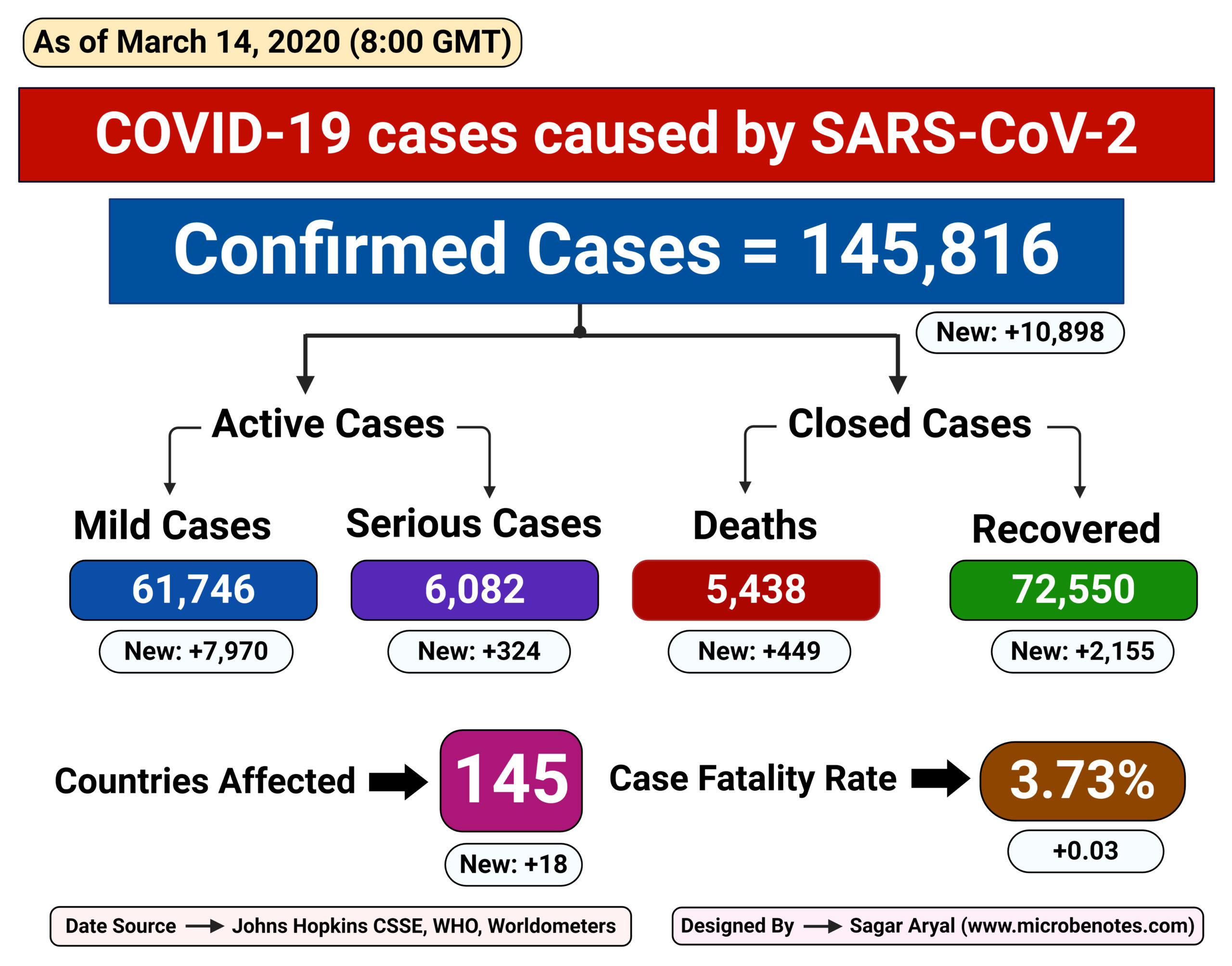 Epidemiology of COVID-19 caused by SARS-CoV-2 as of March 14, 2020