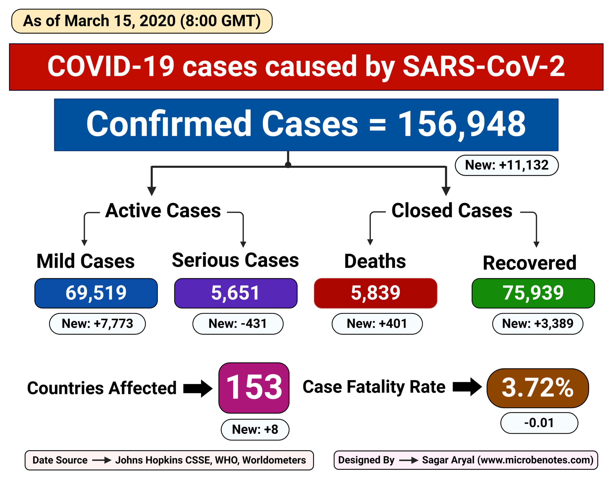 Epidemiology of COVID-19 caused by SARS-CoV-2 as of March 15, 2020