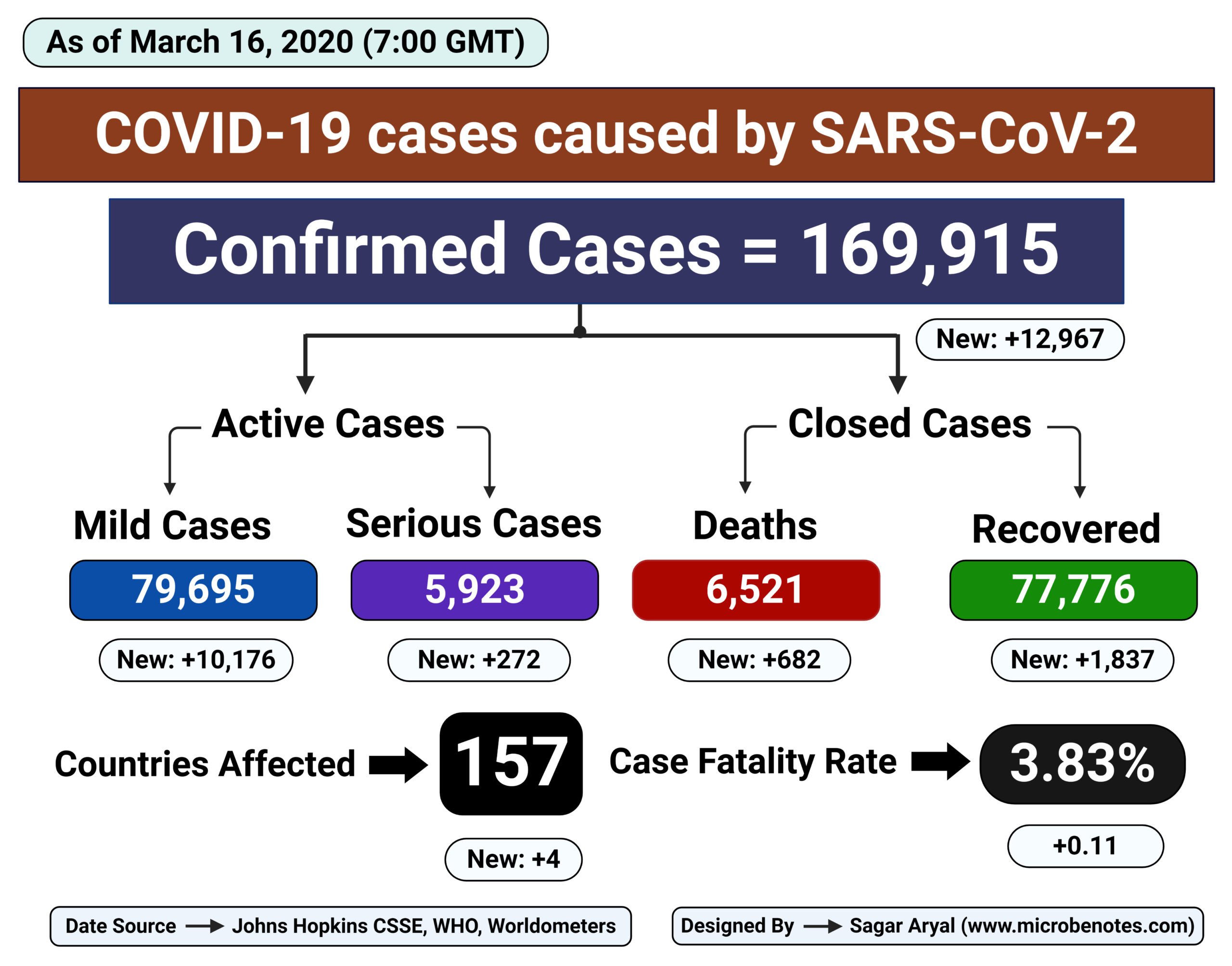 Epidemiology of COVID-19 caused by SARS-CoV-2 as of March 16, 2020