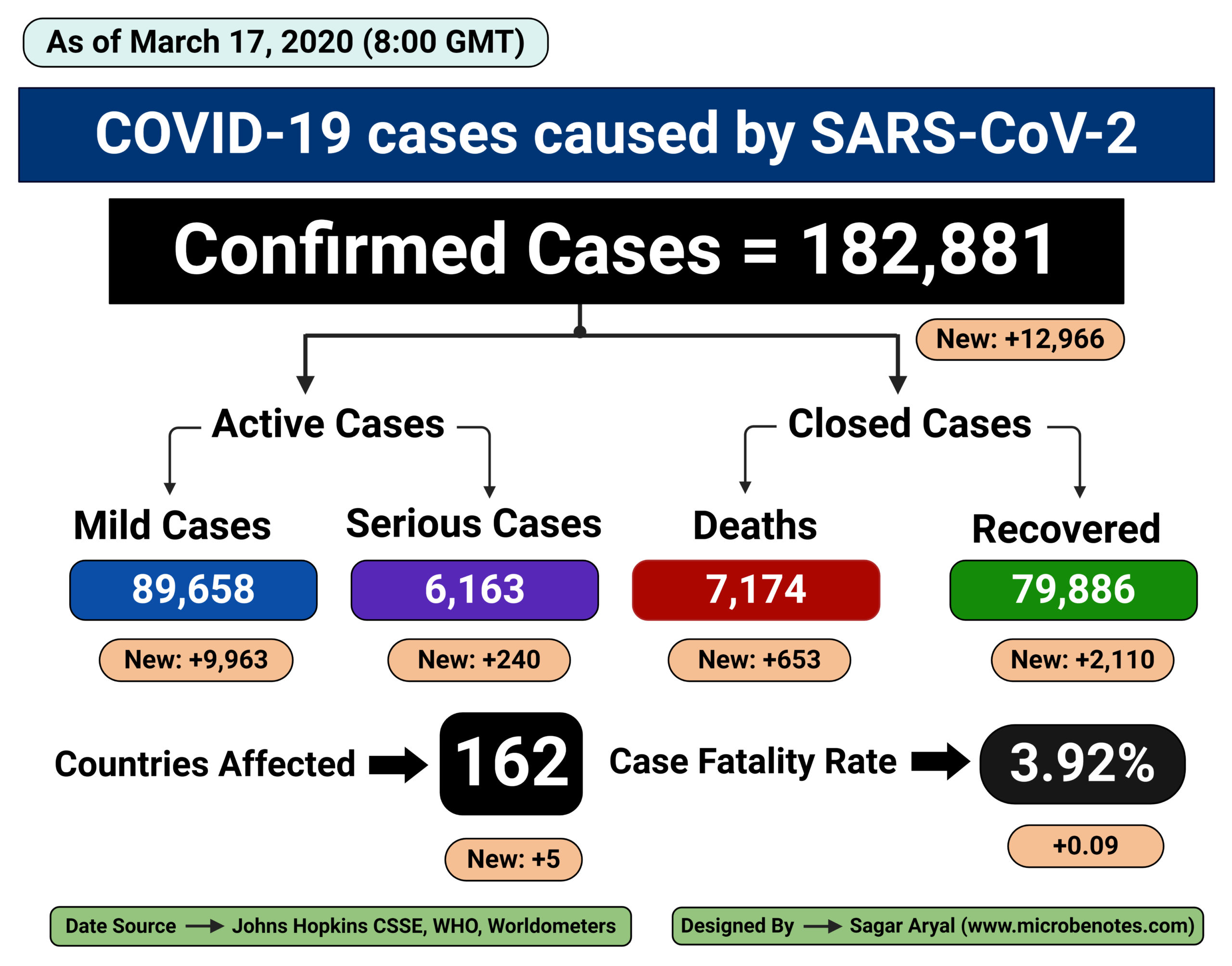 Epidemiology of COVID-19 caused by SARS-CoV-2 as of March 17, 2020