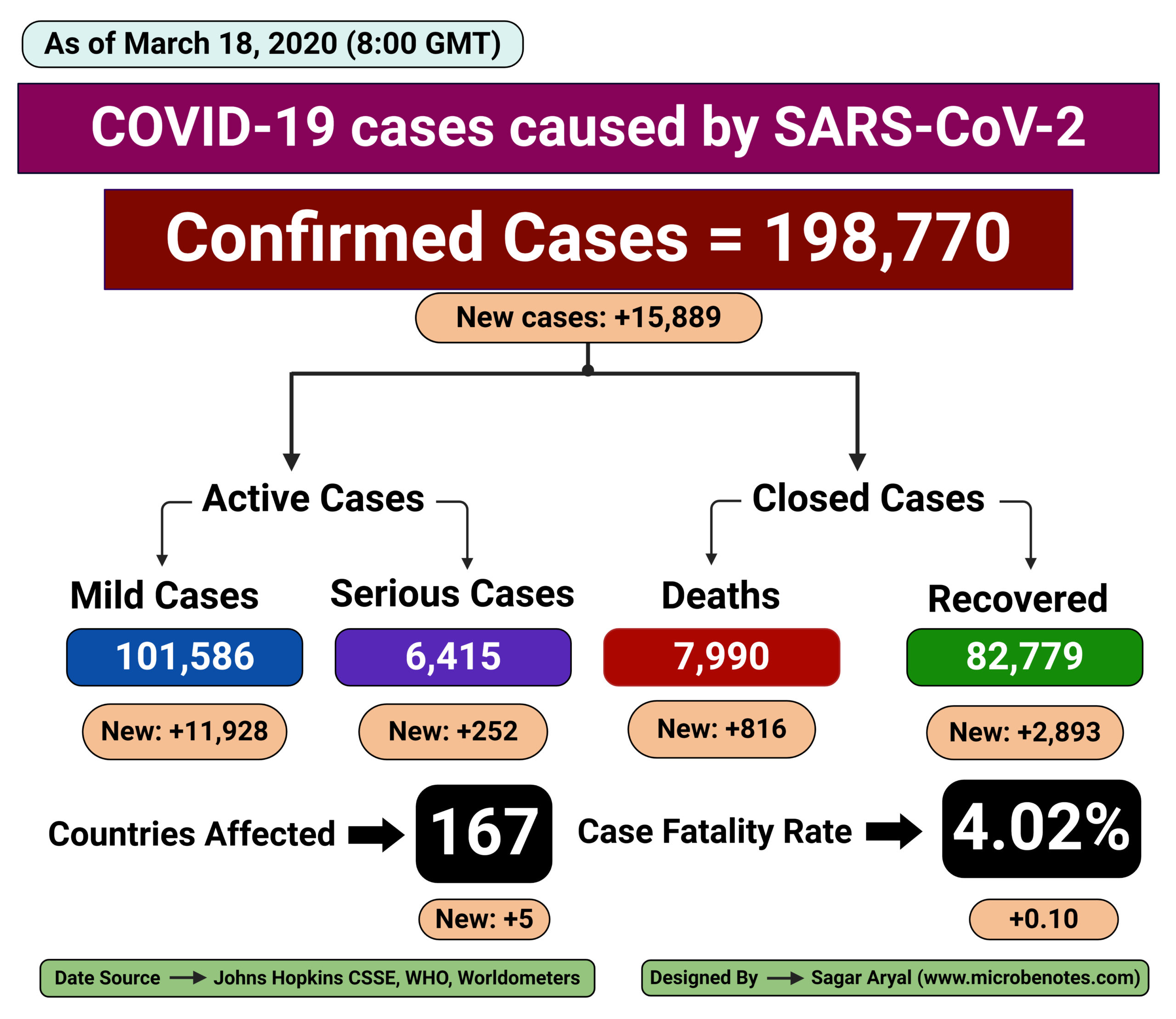 Epidemiology of COVID-19 caused by SARS-CoV-2 as of March 18, 2020