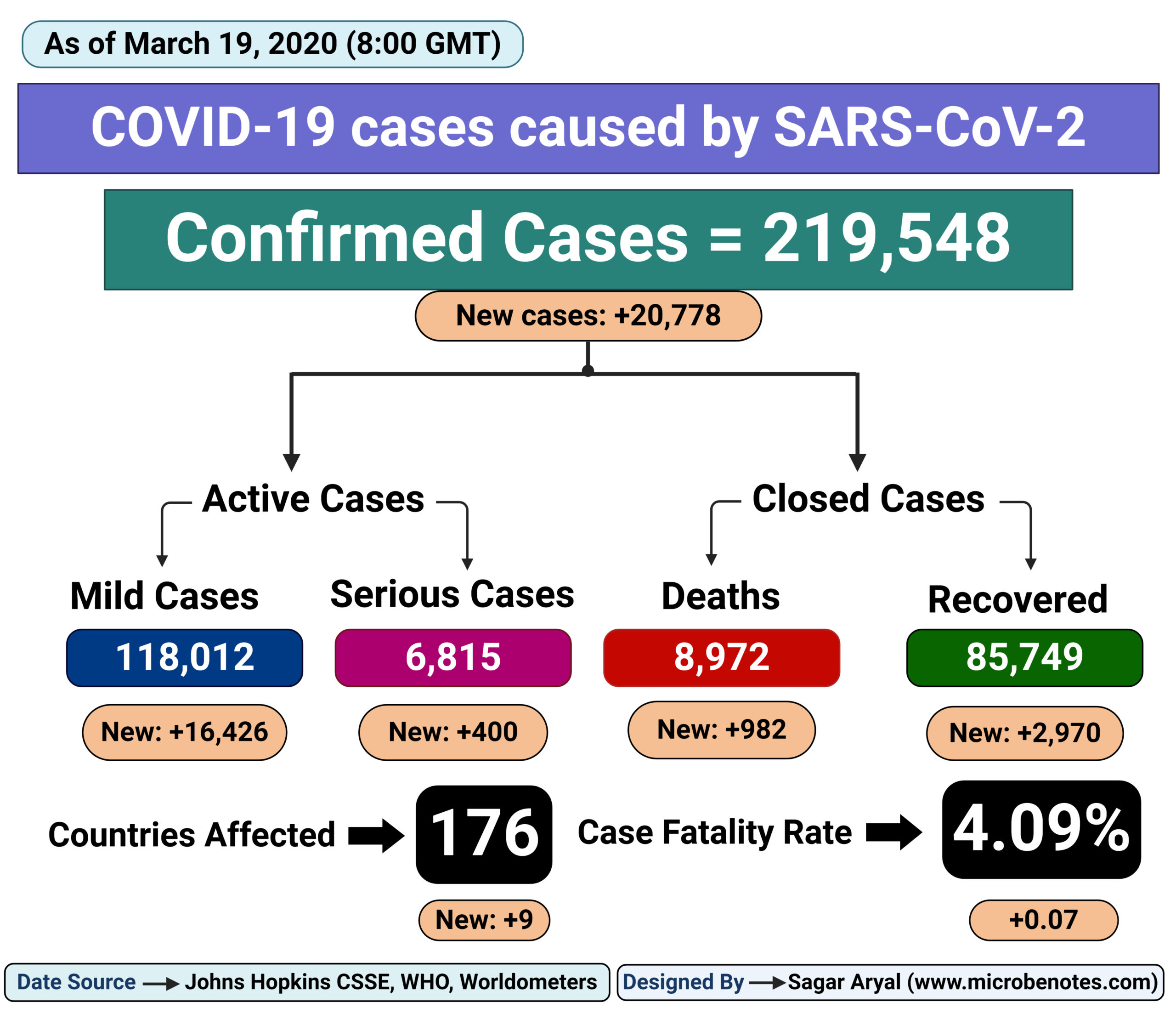 Epidemiology of COVID-19 caused by SARS-CoV-2 as of March 19, 2020