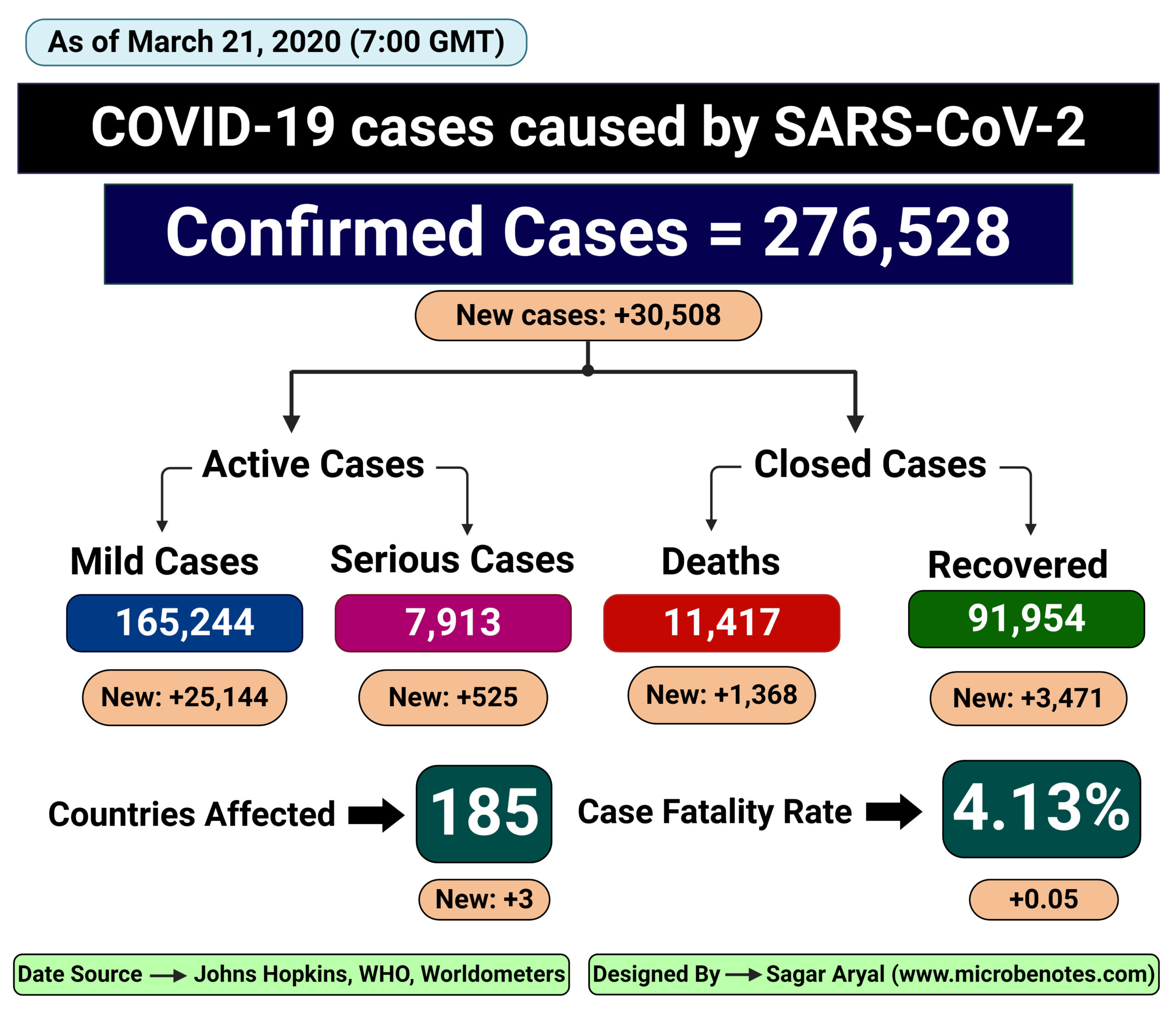 Epidemiology of COVID-19 caused by SARS-CoV-2 as of March 21, 2020