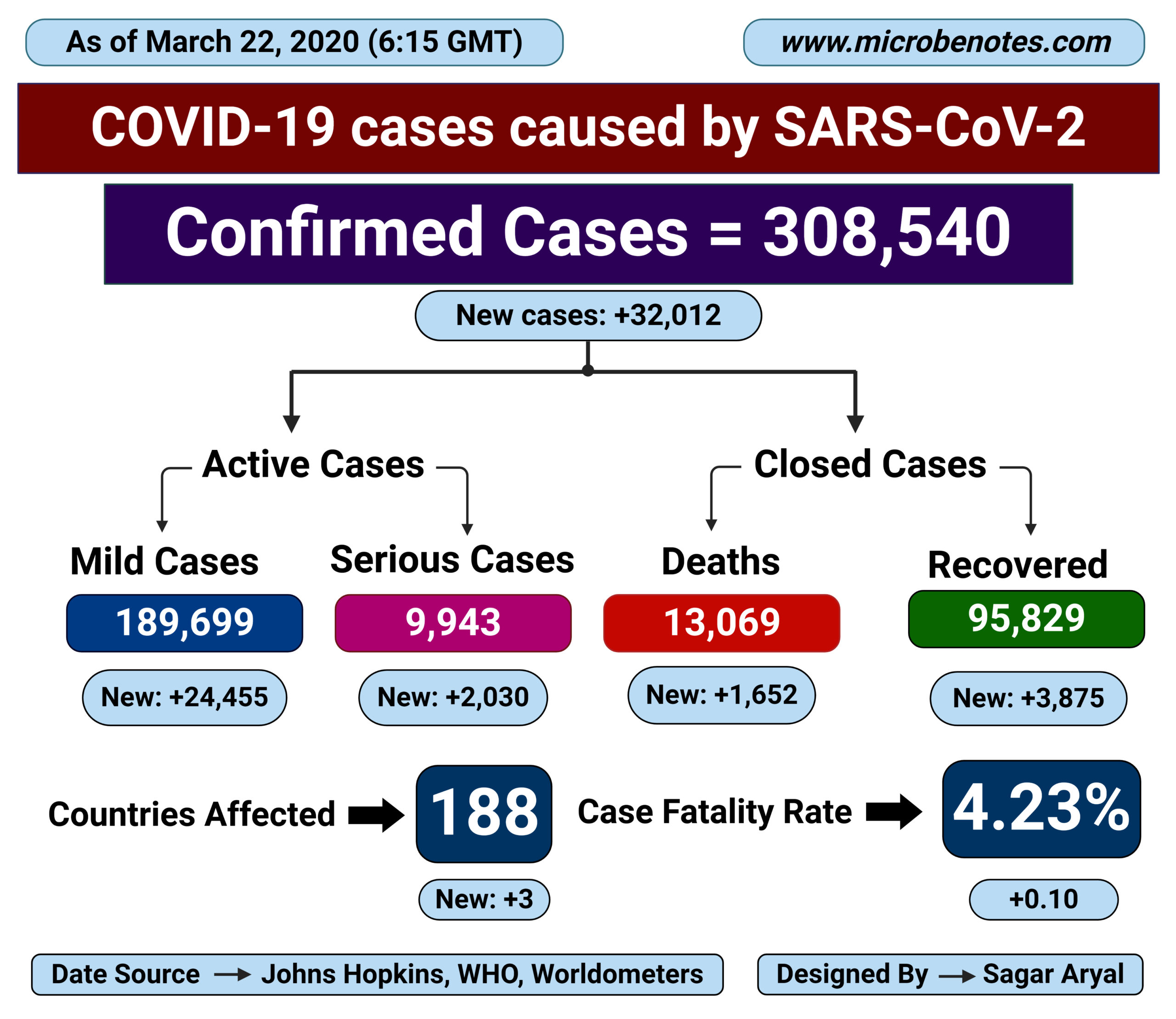 Epidemiology of COVID-19 caused by SARS-CoV-2 as of March 22, 2020