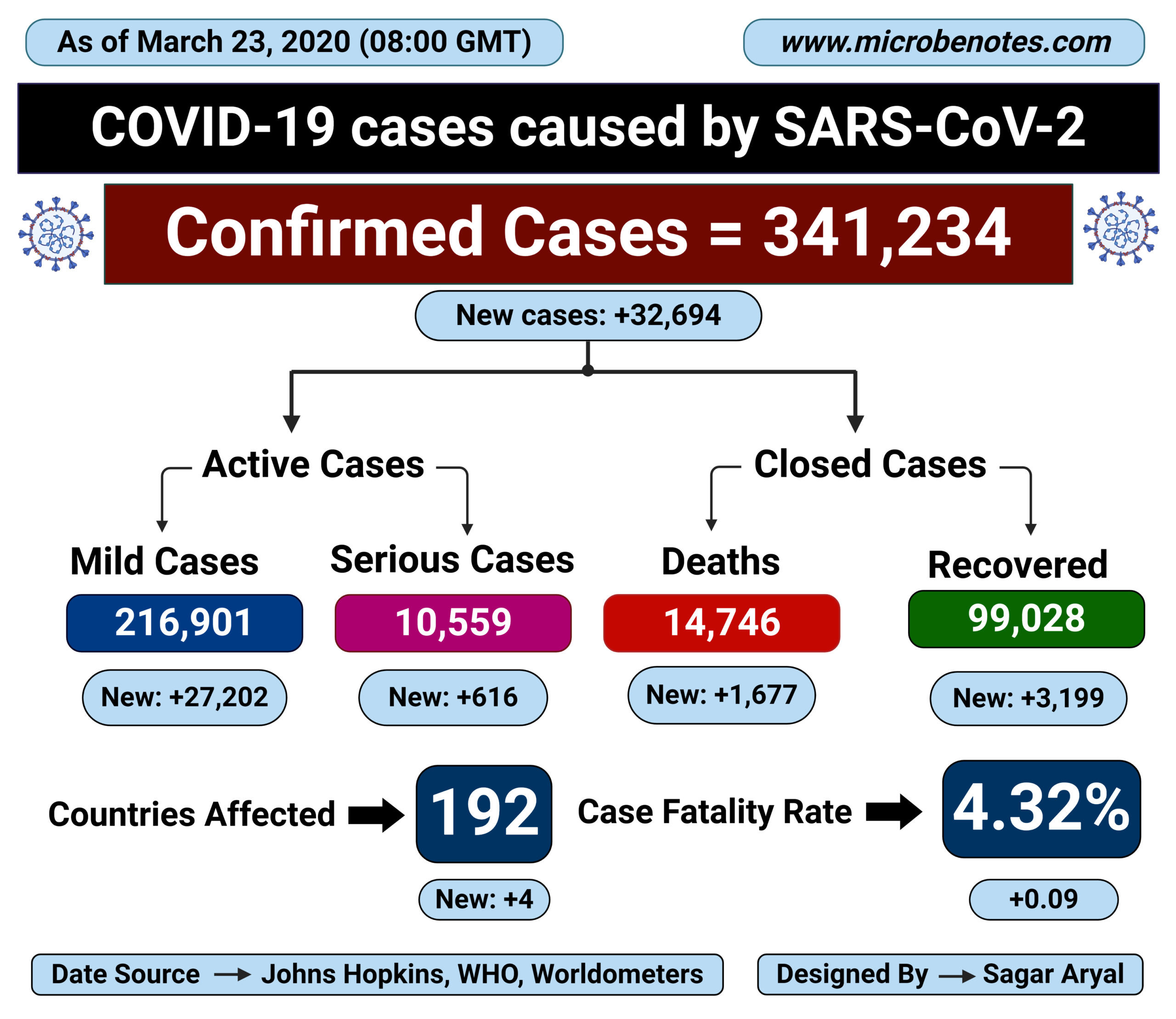 Epidemiology of COVID-19 caused by SARS-CoV-2 as of March 23, 2020
