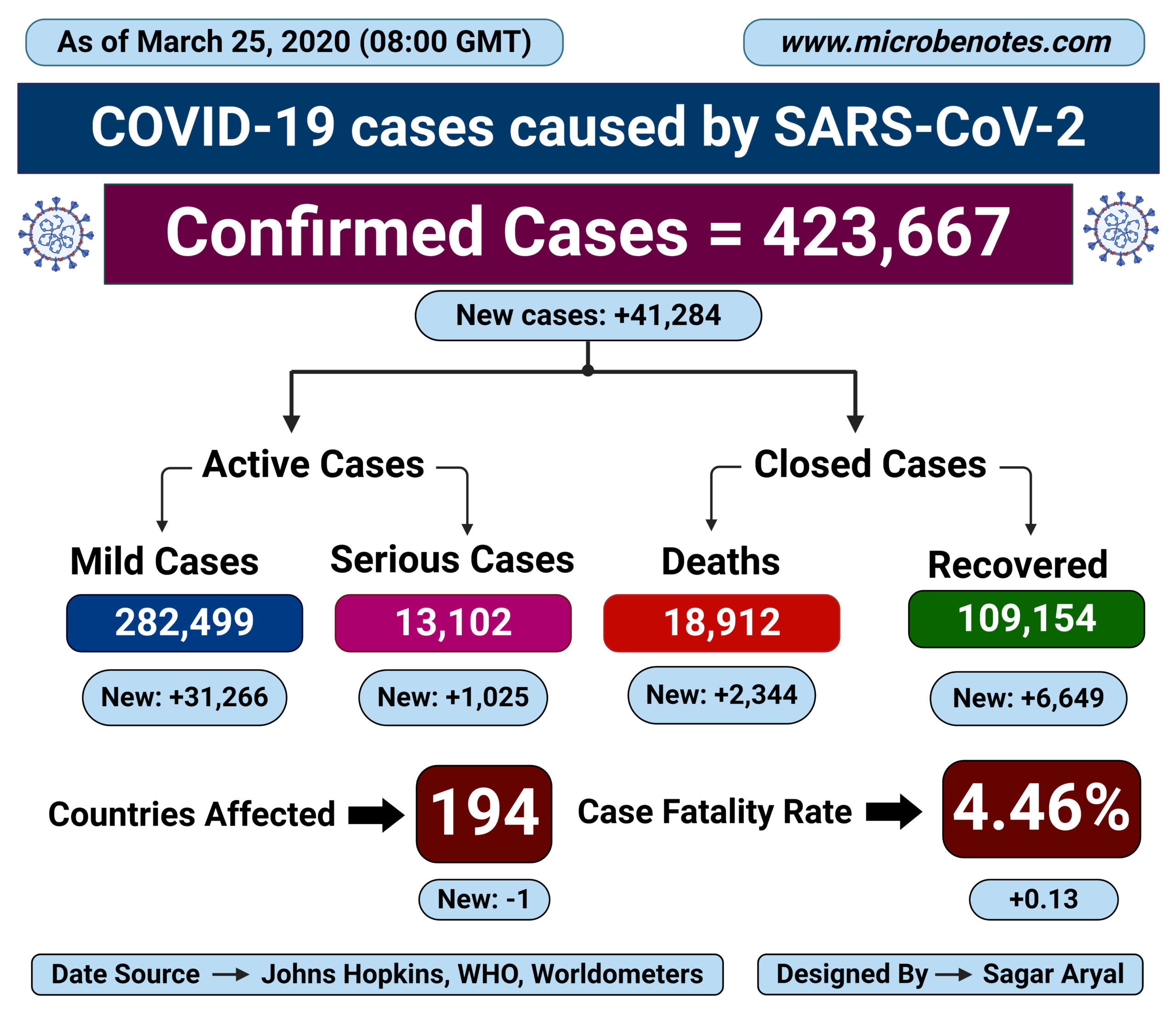 Epidemiology of COVID-19 caused by SARS-CoV-2 as of March 25, 2020