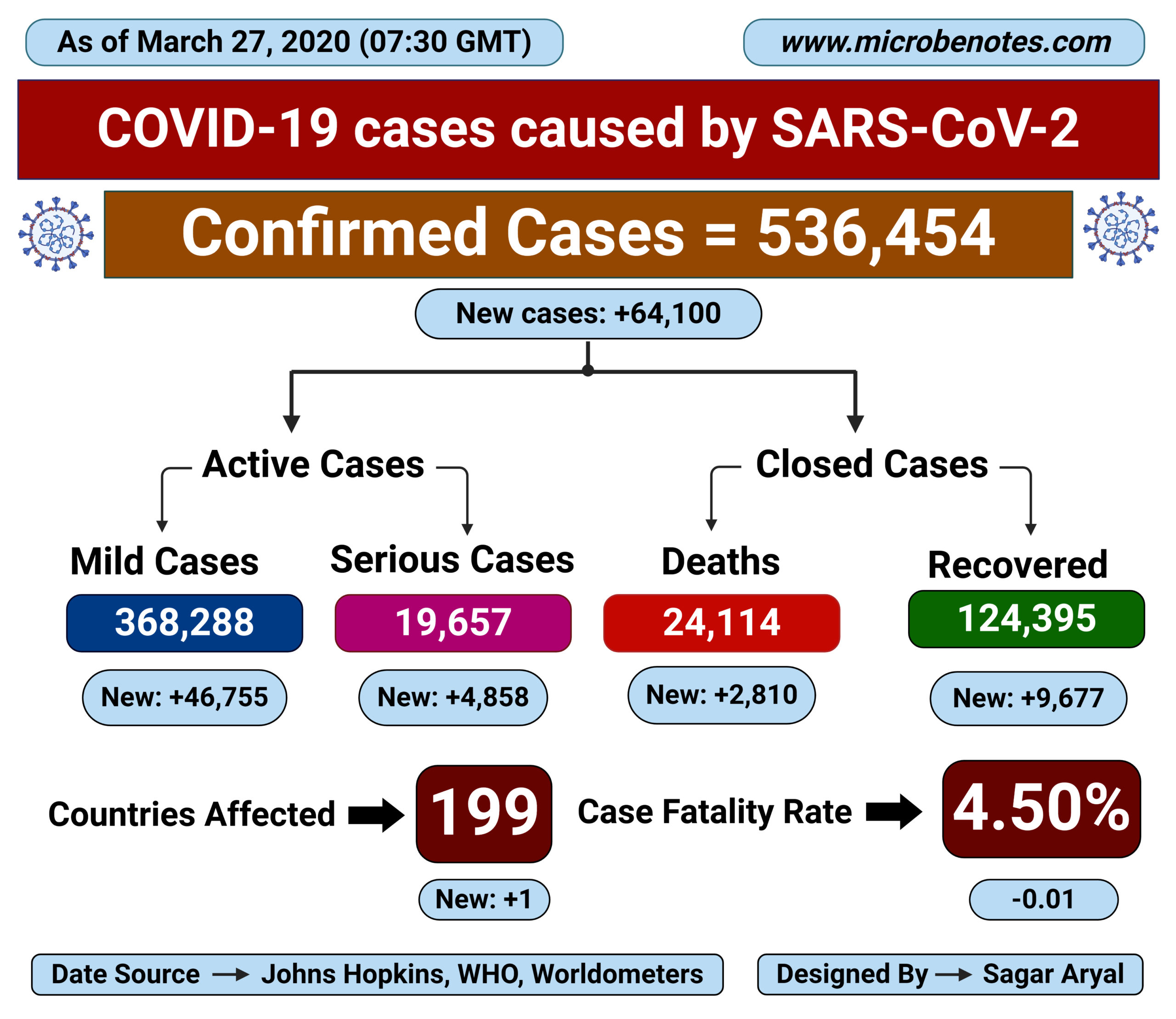 Epidemiology of COVID-19 caused by SARS-CoV-2 as of March 27, 2020