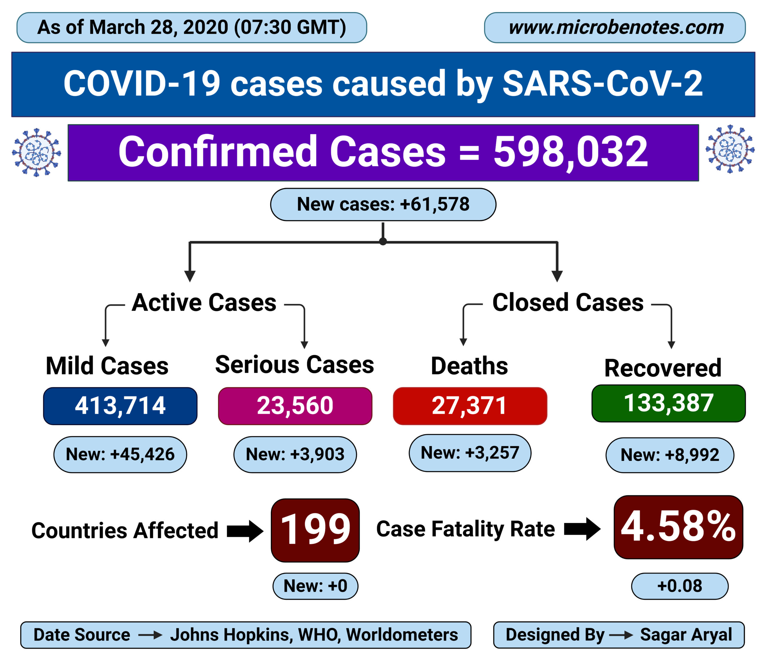 Epidemiology of COVID-19 caused by SARS-CoV-2 as of March 28, 2020