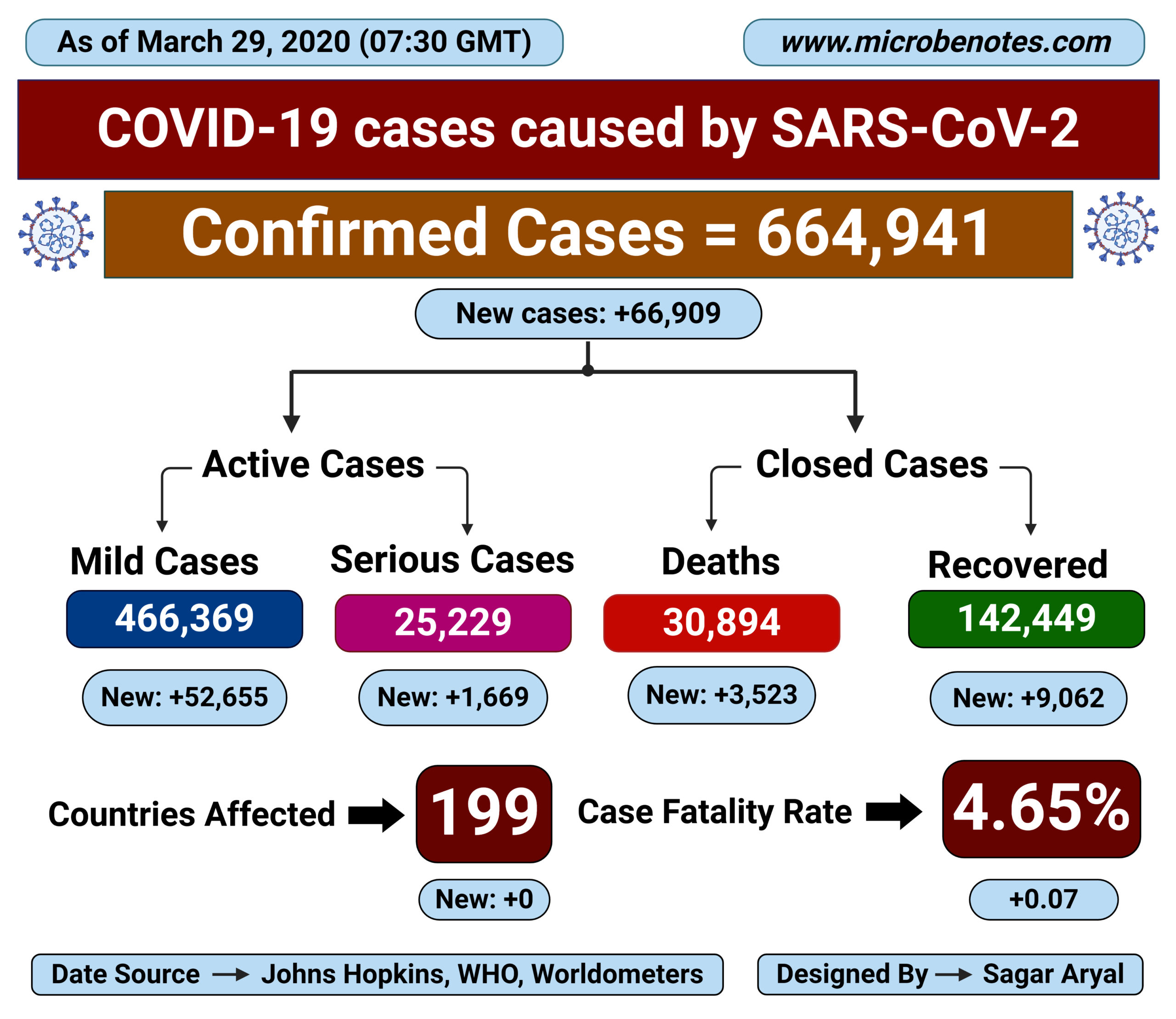 Epidemiology of COVID-19 caused by SARS-CoV-2 as of March 29, 2020