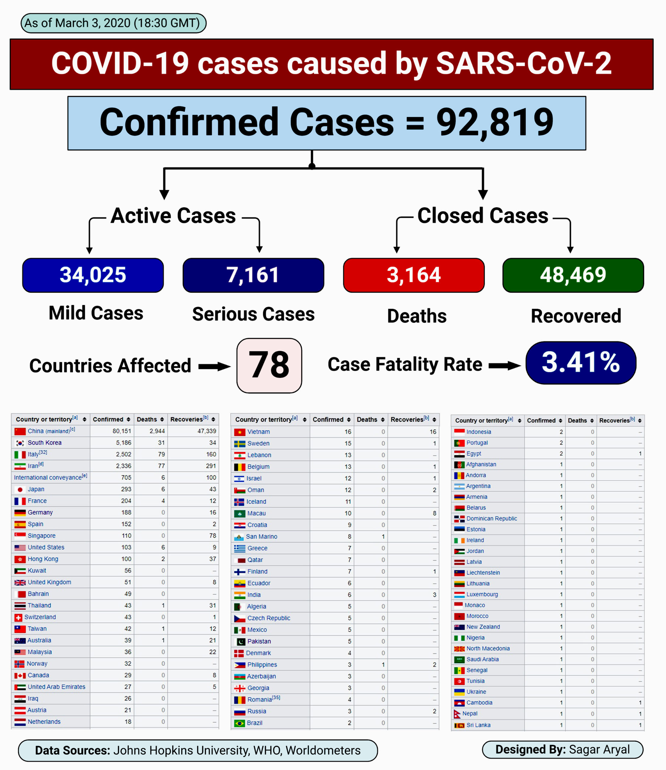 Epidemiology of COVID-19 caused by SARS-CoV-2 as of March 3, 2020