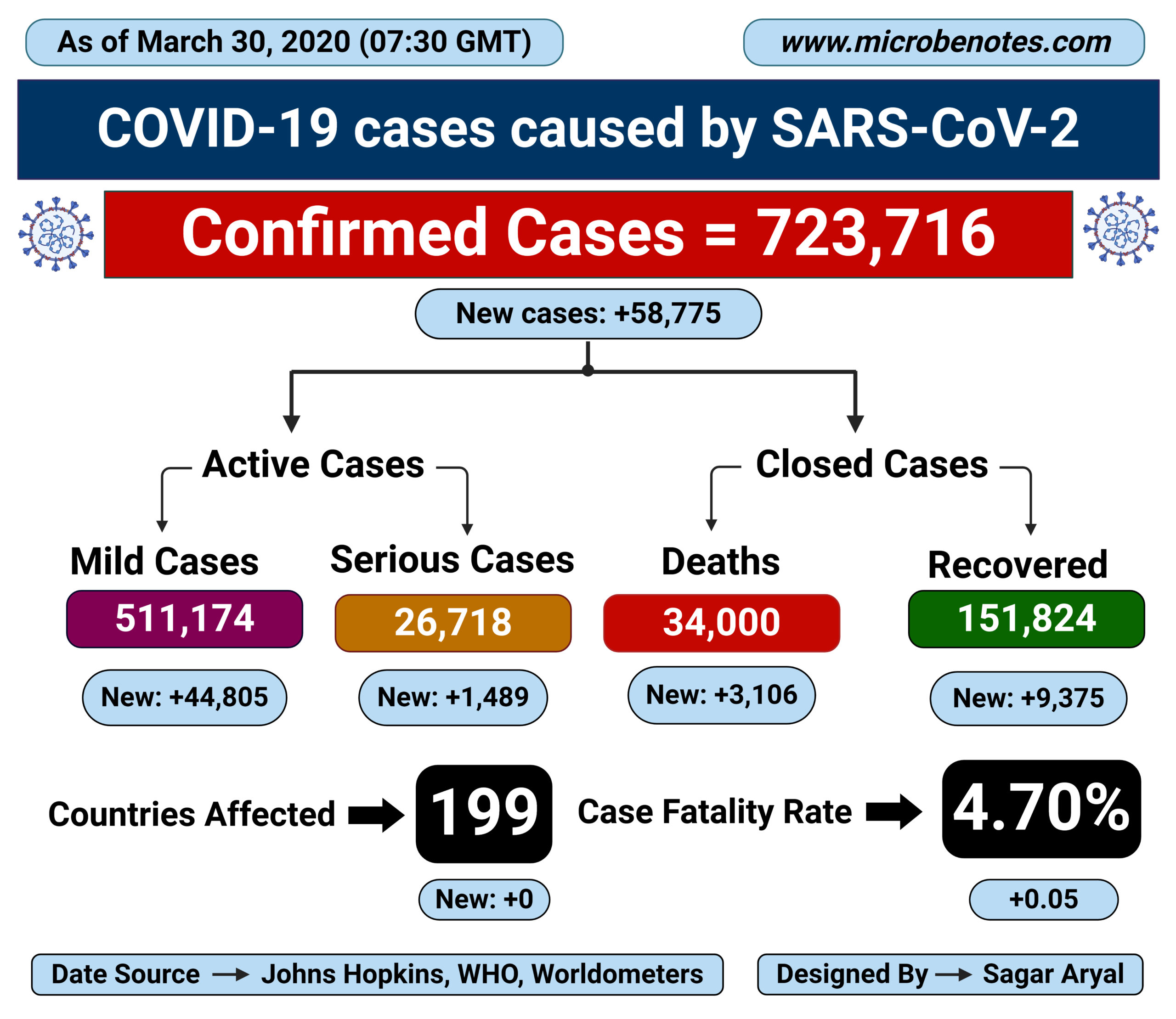 Epidemiology of COVID-19 caused by SARS-CoV-2 as of March 30, 2020