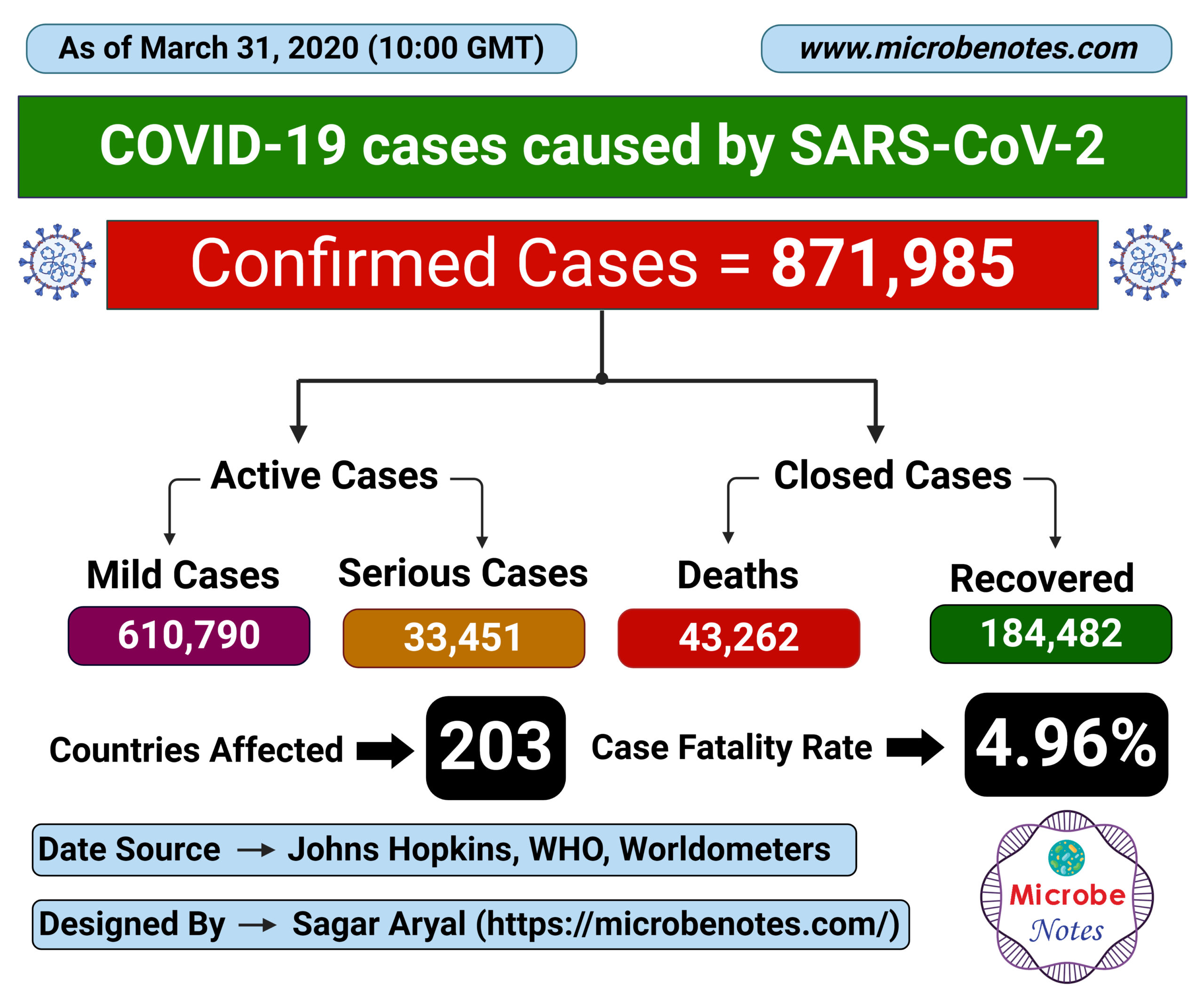Epidemiology of COVID-19 caused by SARS-CoV-2 as of March 31, 2020