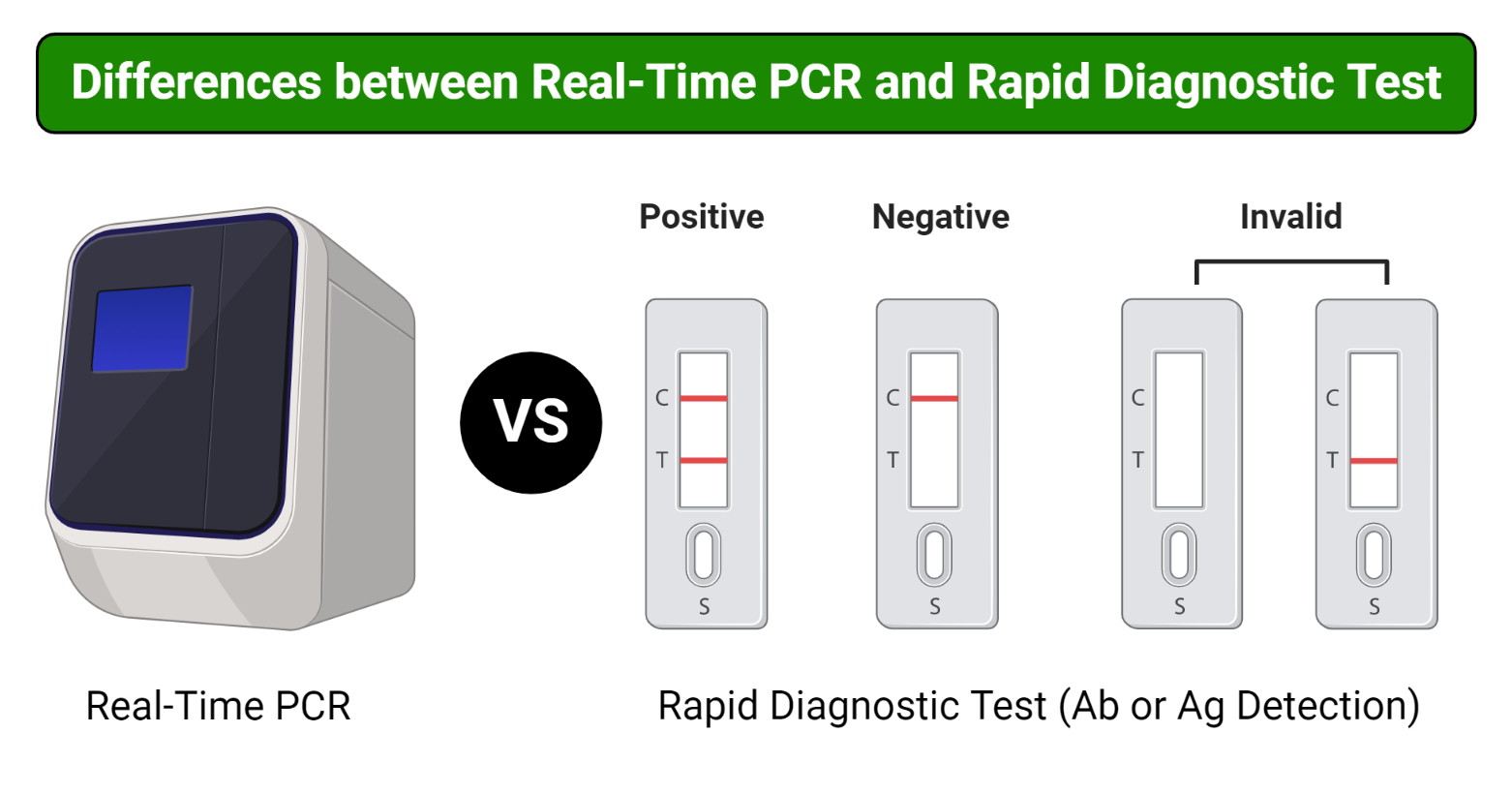 Differences between Real-Time PCR and Rapid Diagnostic Test