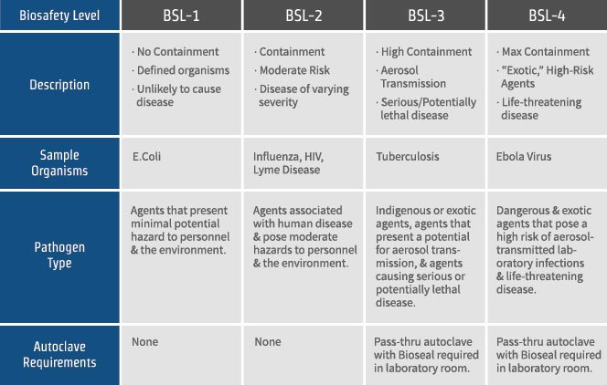 Comparing Biosafety Level 1, 2, 3 and 4